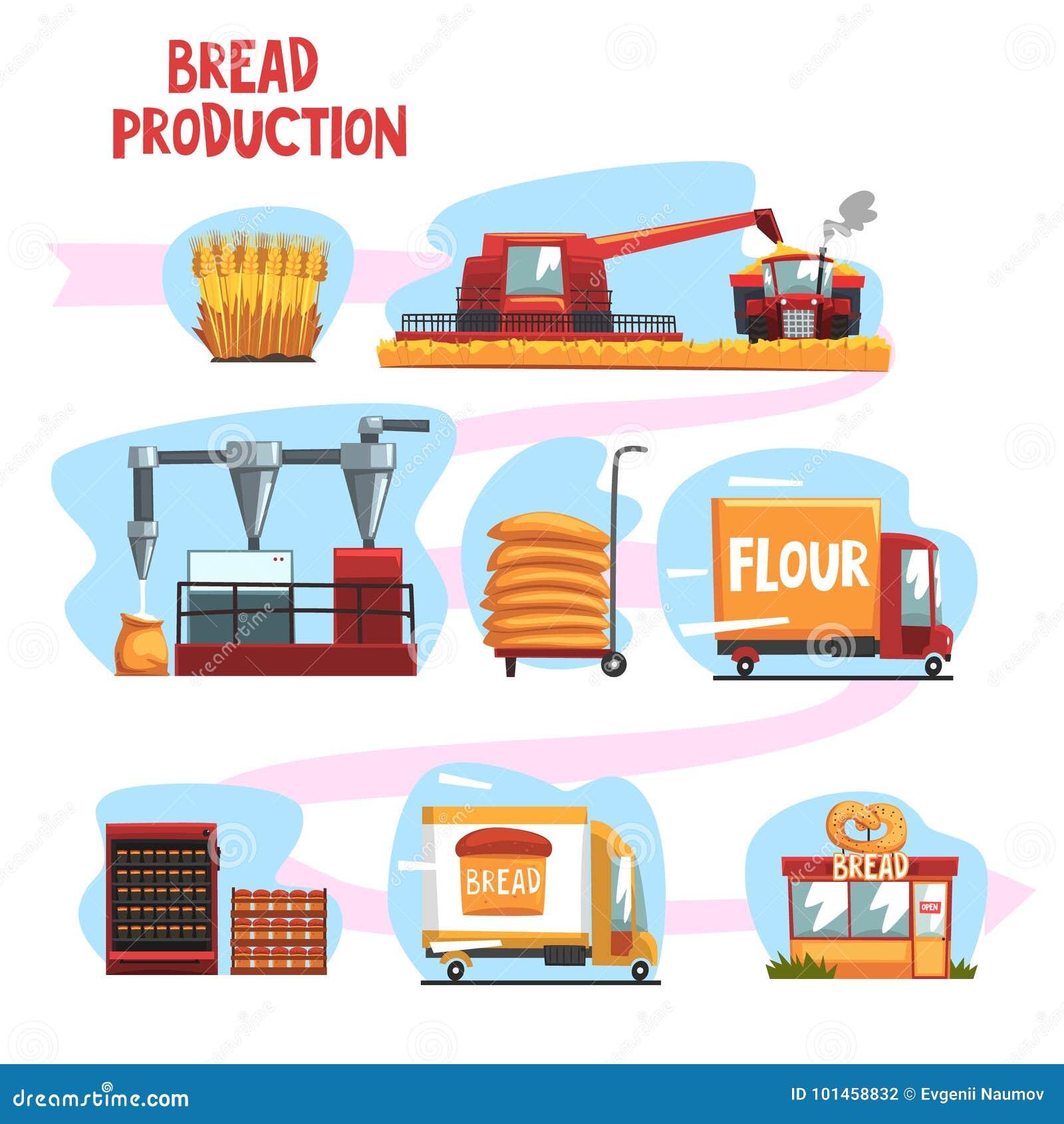 Παραγωγή του ψωμιού από τη συγκομιδή σίτου στο πρόσφατα ψημένο ψωμί στο σύνολο καταστημάτων διανυσματικών απεικονίσεων κινούμενων