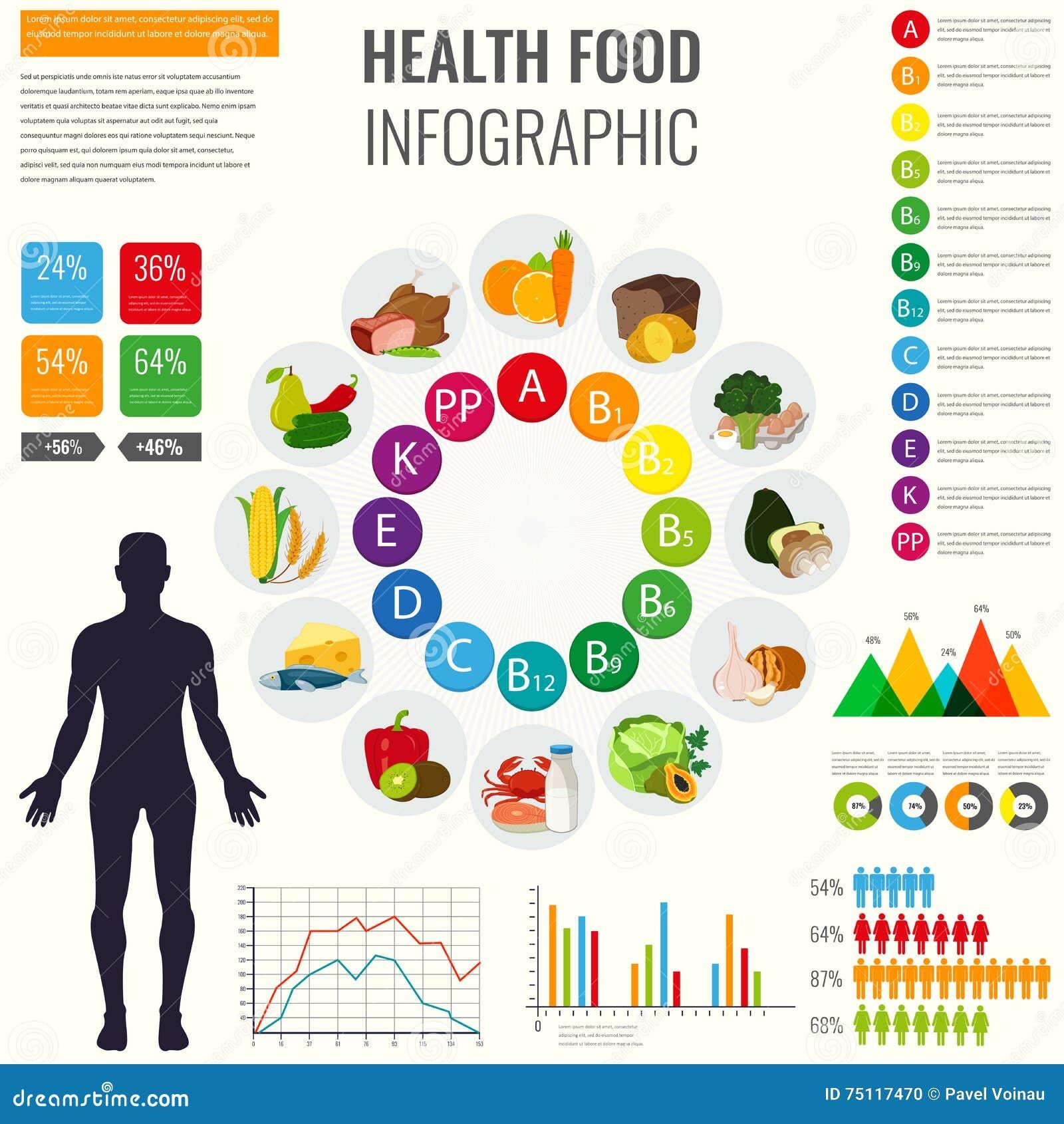 Πηγές τροφίμων βιταμινών με το διάγραμμα και άλλα infographic στοιχεία απεικόνιση εικονιδίων τροφίμων σχεδίου διανυσματική εσείς