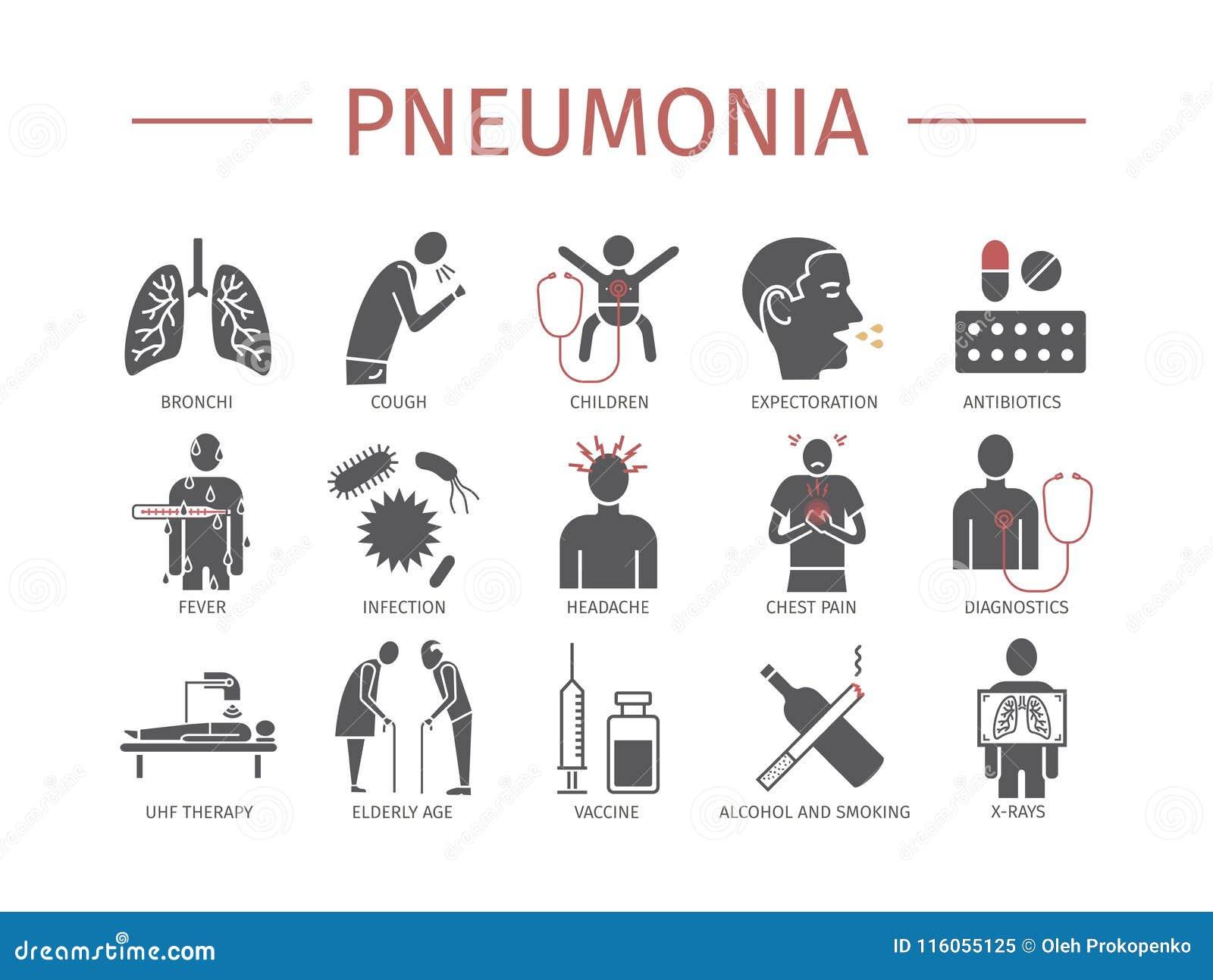 πνευμονία Συμπτώματα, επεξεργασία Επίπεδα εικονίδια καθορισμένα Διανυσματικό infographics