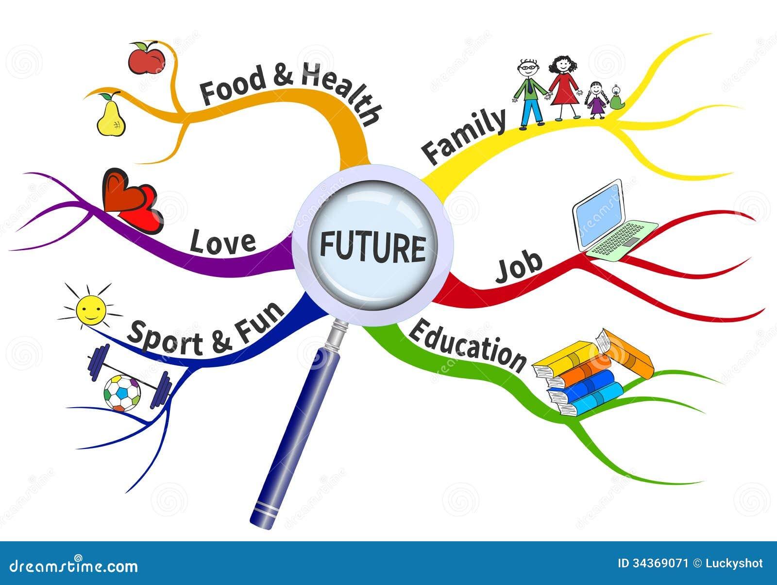 Σχέδιο για το μέλλον σε έναν χάρτη μυαλού