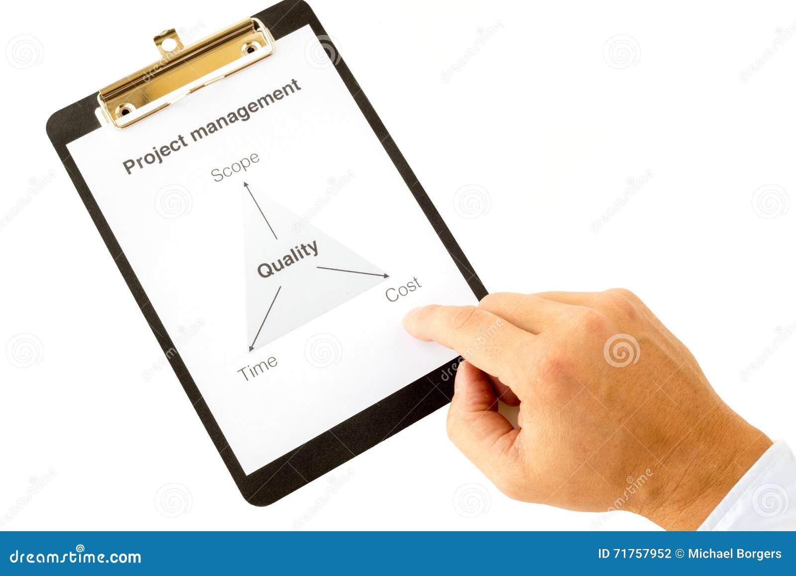Τρίγωνο διαχείρισης του προγράμματος με το χέρι