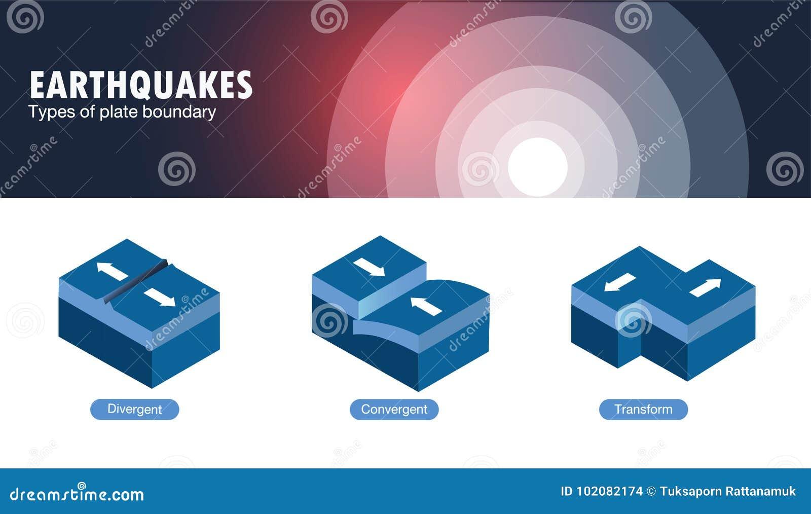 Ποιοι είναι οι δύο διαφορετικοί τύποι γεωλογικών