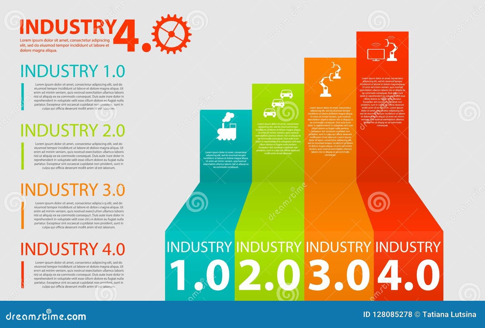 Φυσικά συστήματα, σύννεφο που υπολογίζουν, γνωστική υπολογίζοντας βιομηχανία 4 0 infographic Βιομηχανική Διαδίκτυο ή βιομηχανία 4