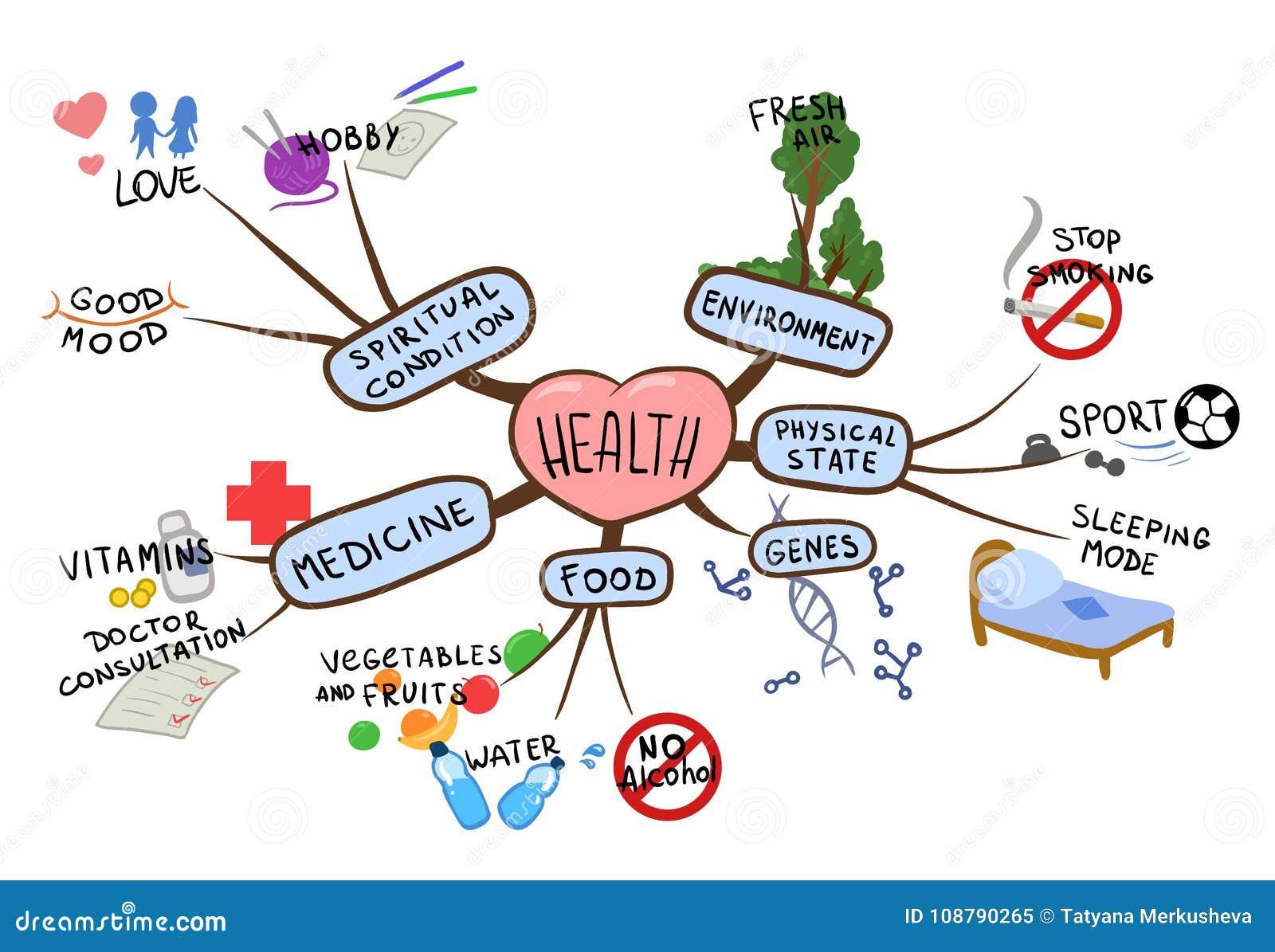 Χάρτης μυαλού στο θέμα της υγείας και του υγιούς τρόπου ζωής Διανοητική διανυσματική απεικόνιση χαρτών, που απομονώνεται στο λευκ