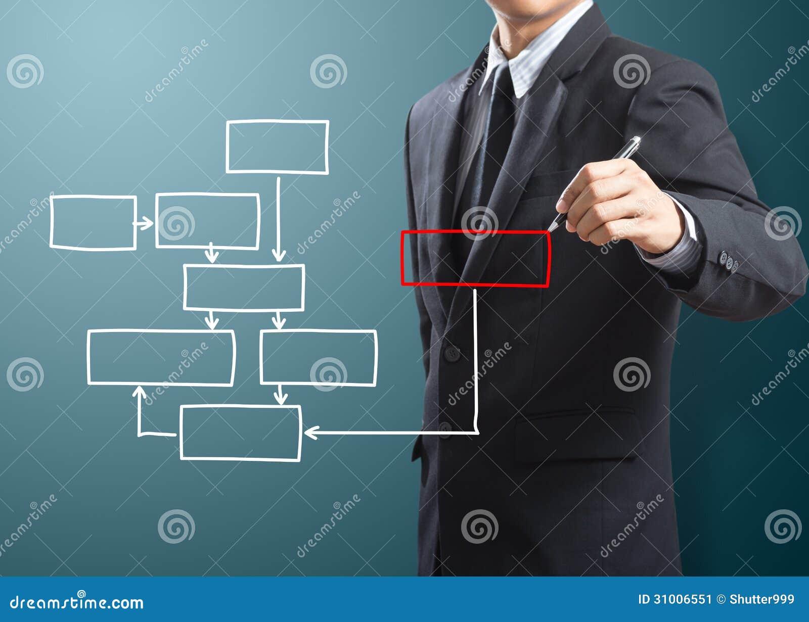 Бизнесмен писать отростчатую схему технологического процесса