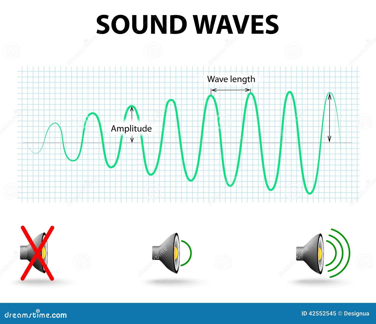 вектор звука иллюстрации предпосылки черный развевает белизна