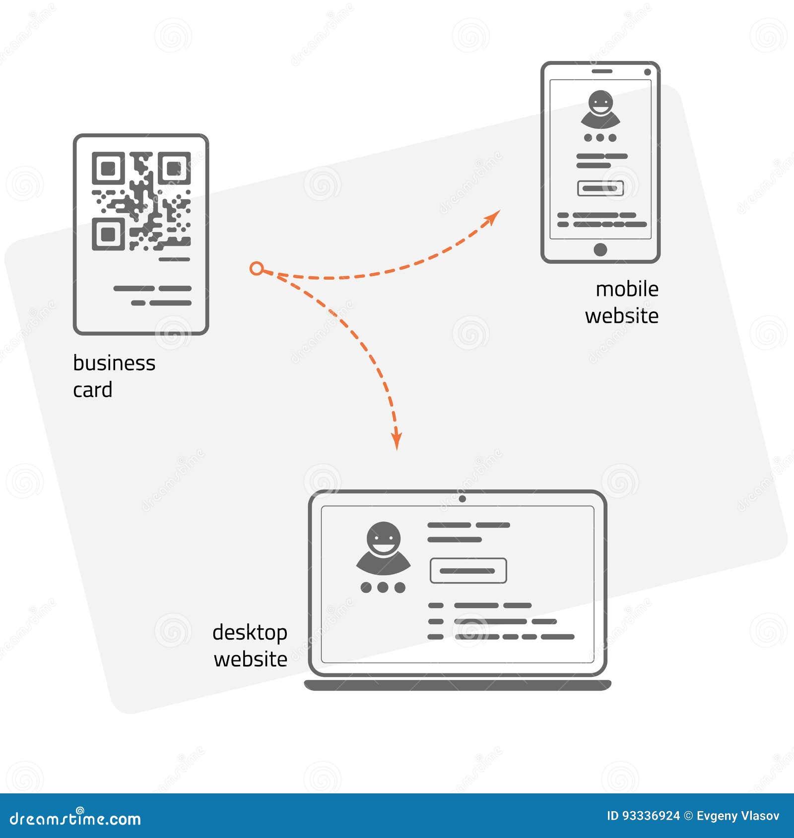 Визитная карточка с кодом QR a малого времени обращения к вебсайту