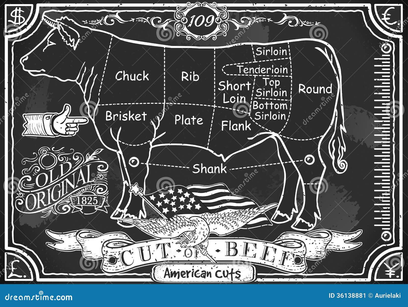 Винтажное классн классный американского отрезка говядины