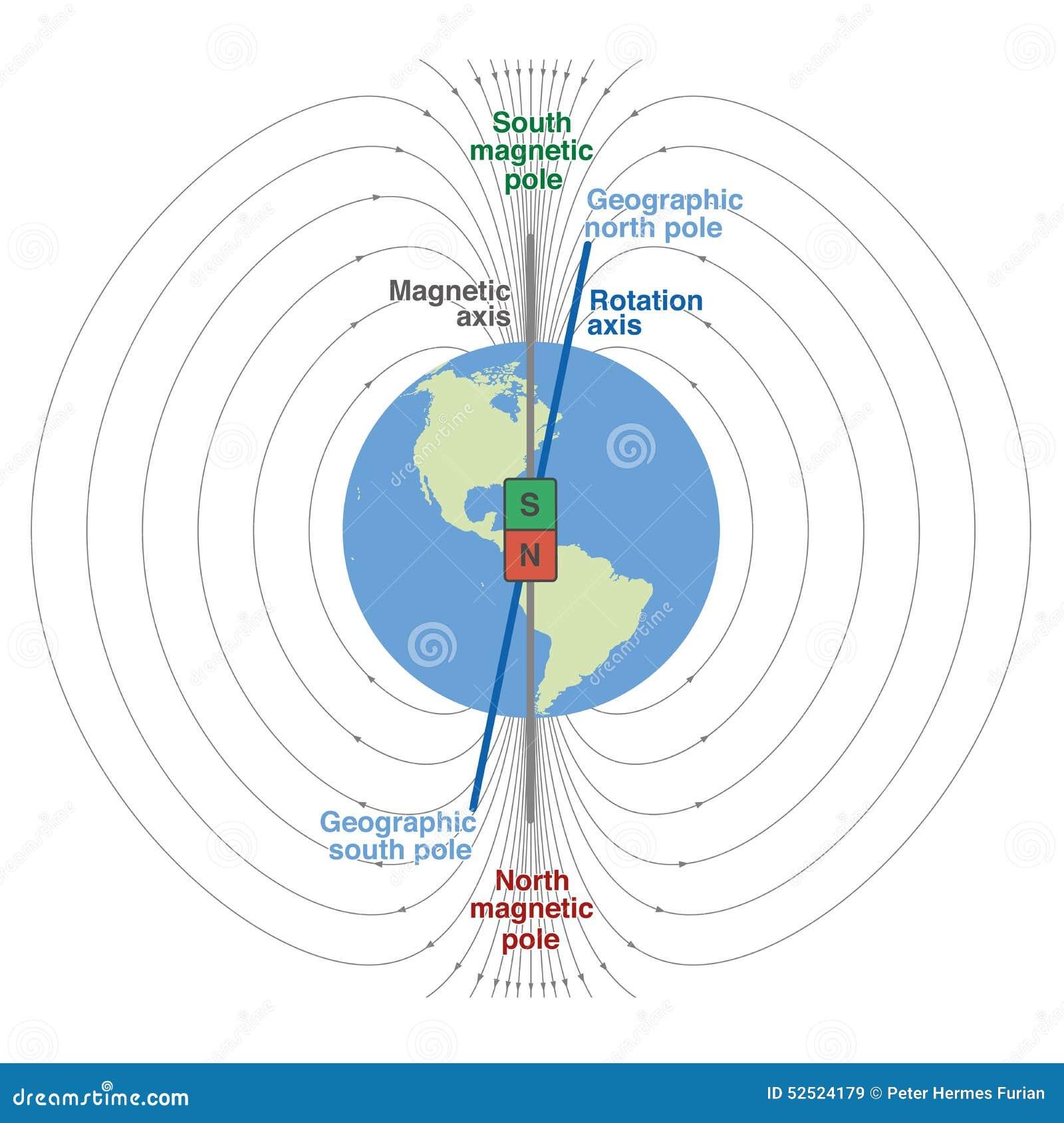 Геомагнитная земля планеты поля