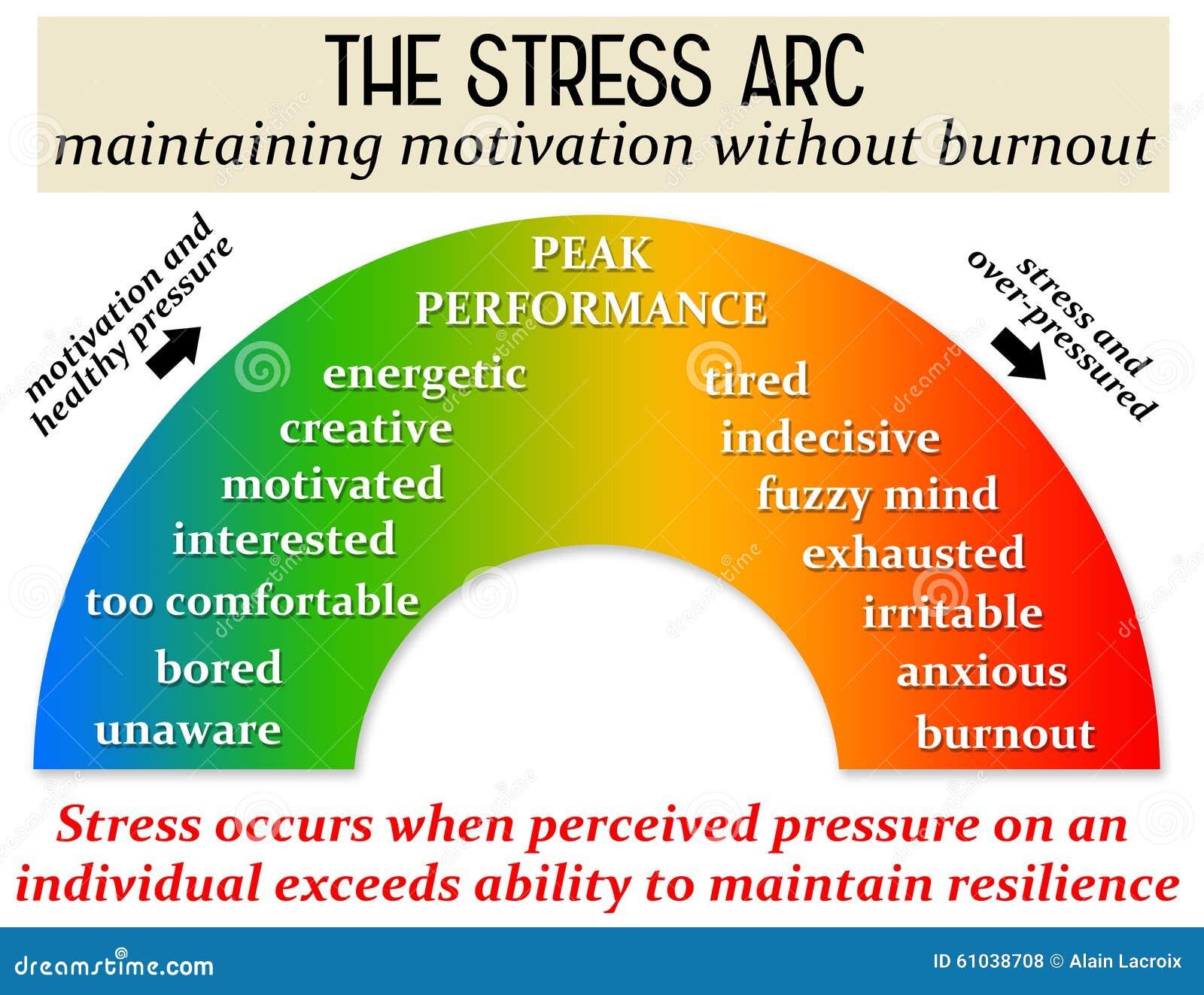 Давление стресса