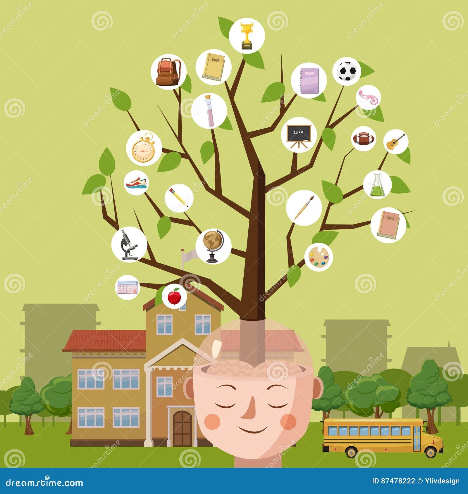 Дерево мозга концепции образования, стиль шаржа