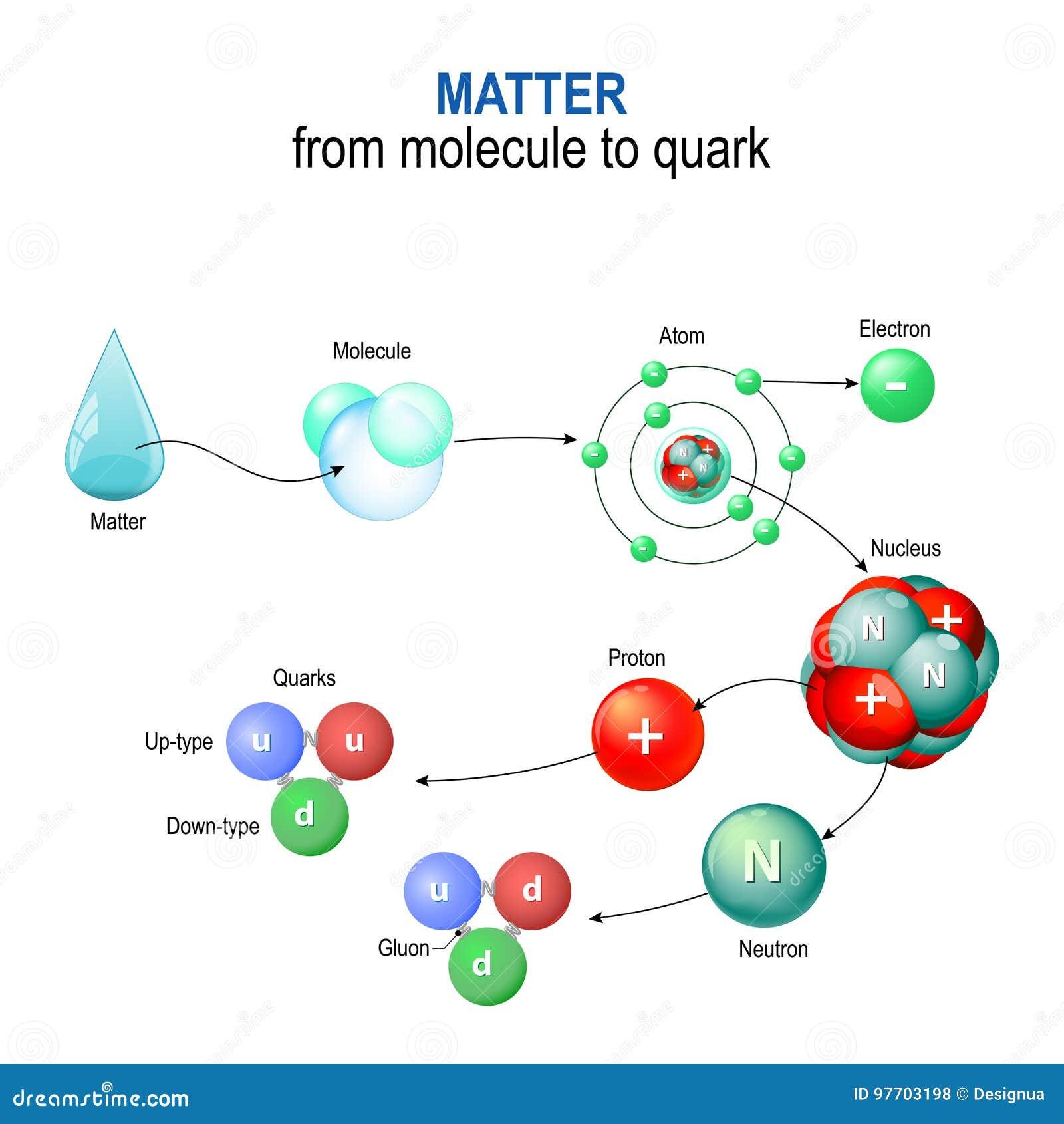Дело от молекулы к кварку