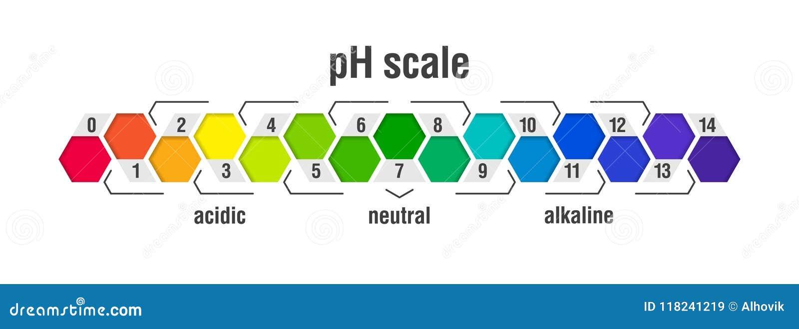Диаграмма масштаба значения ПЭ-АШ