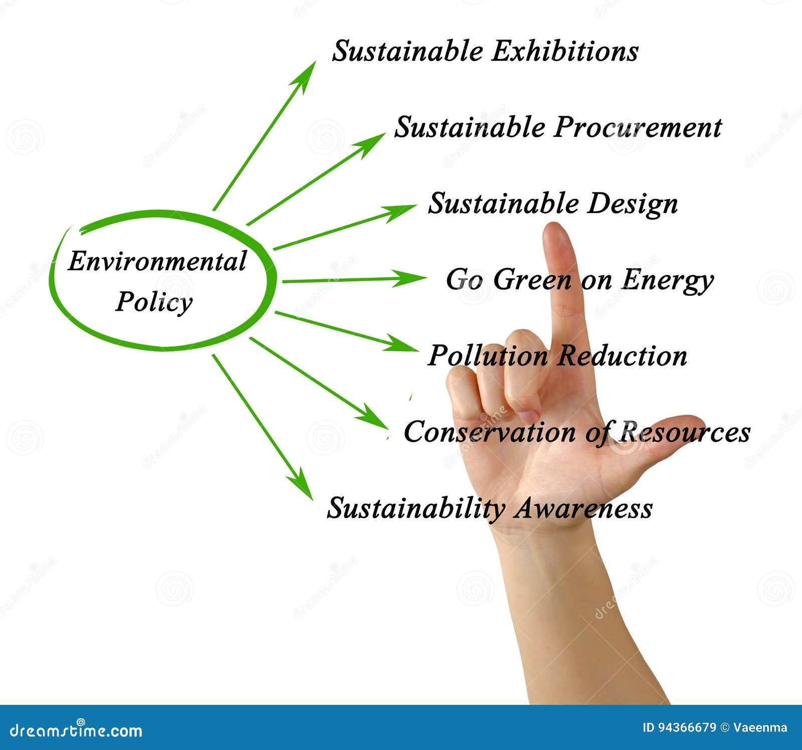 Диаграмма политики по вопросам окружающей среды