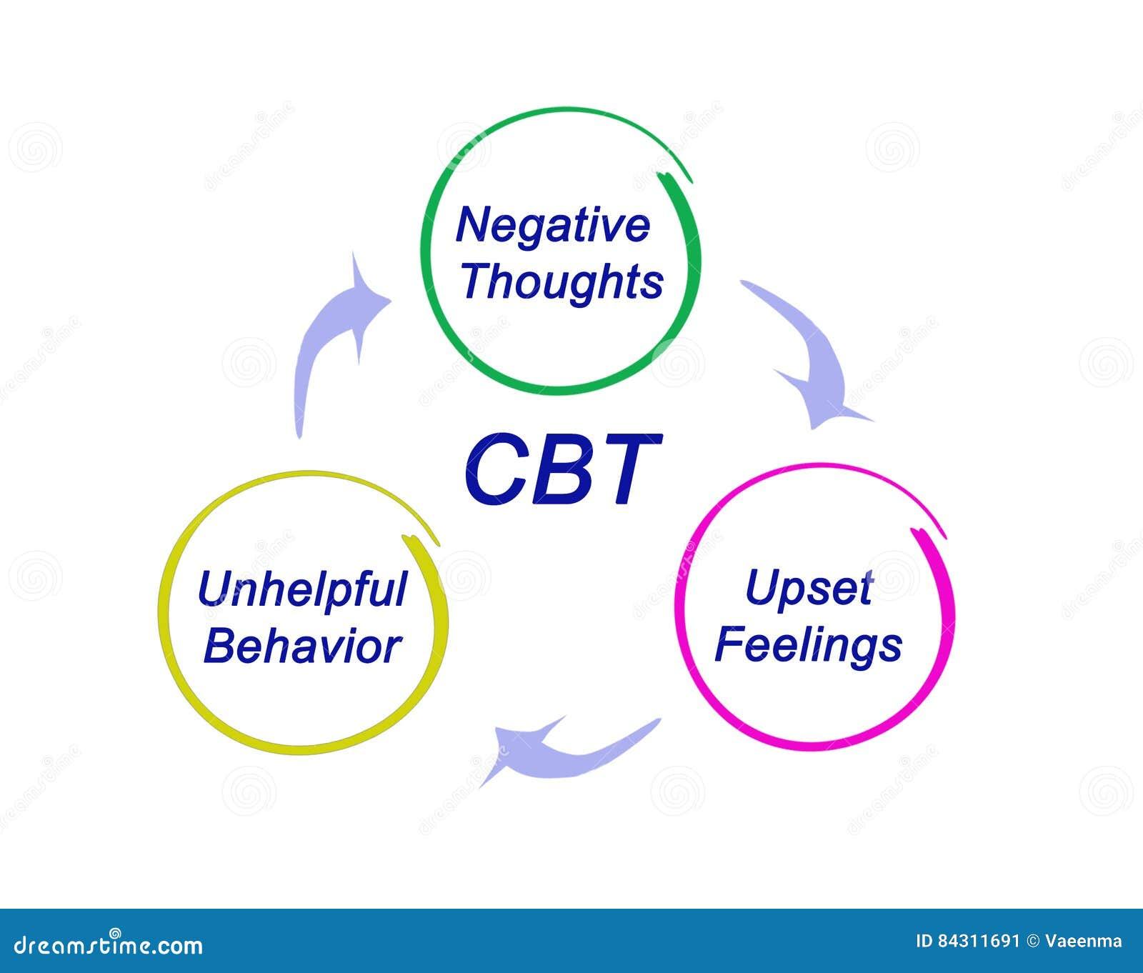 Диаграмма CBT