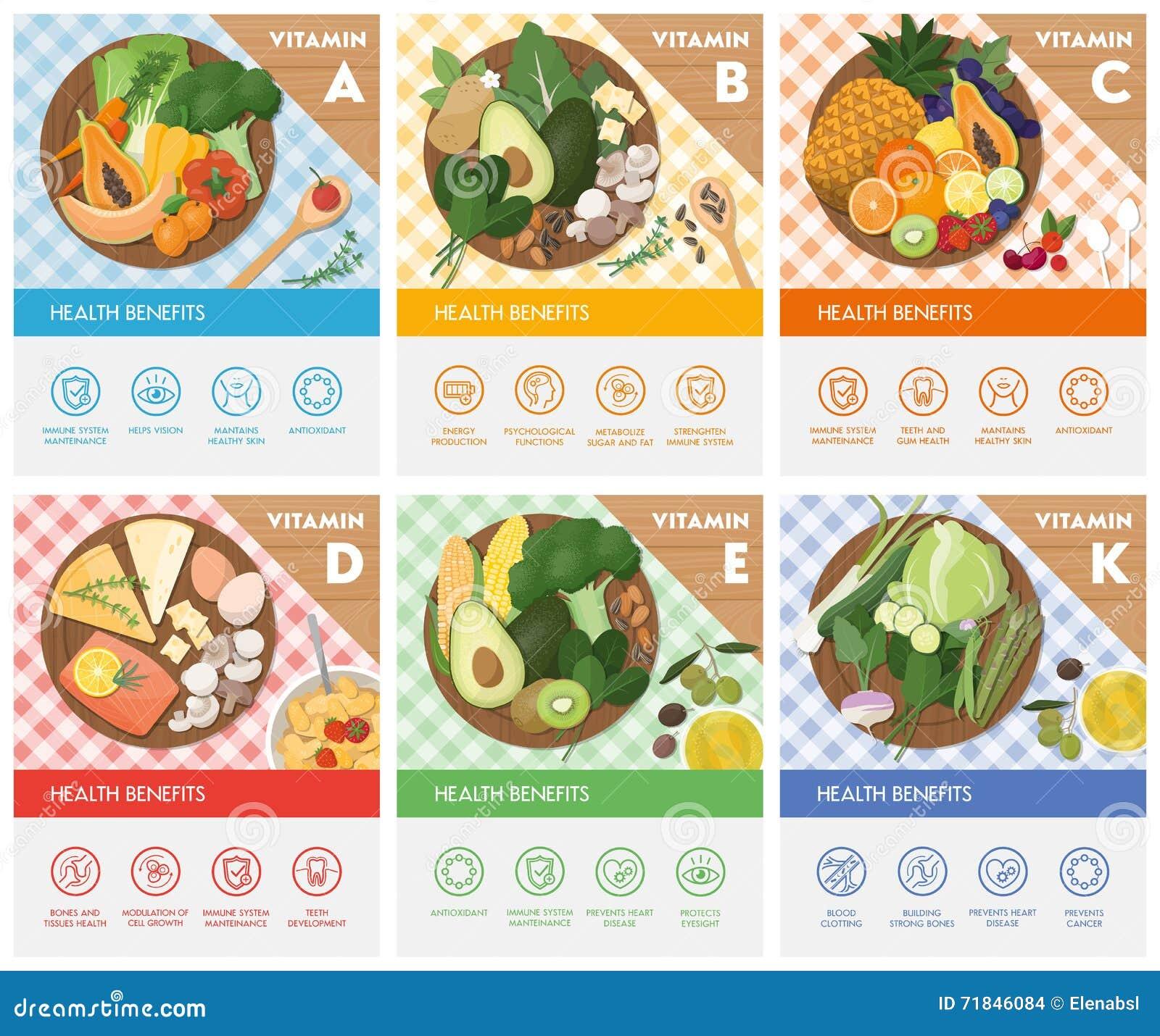Еда и витамины