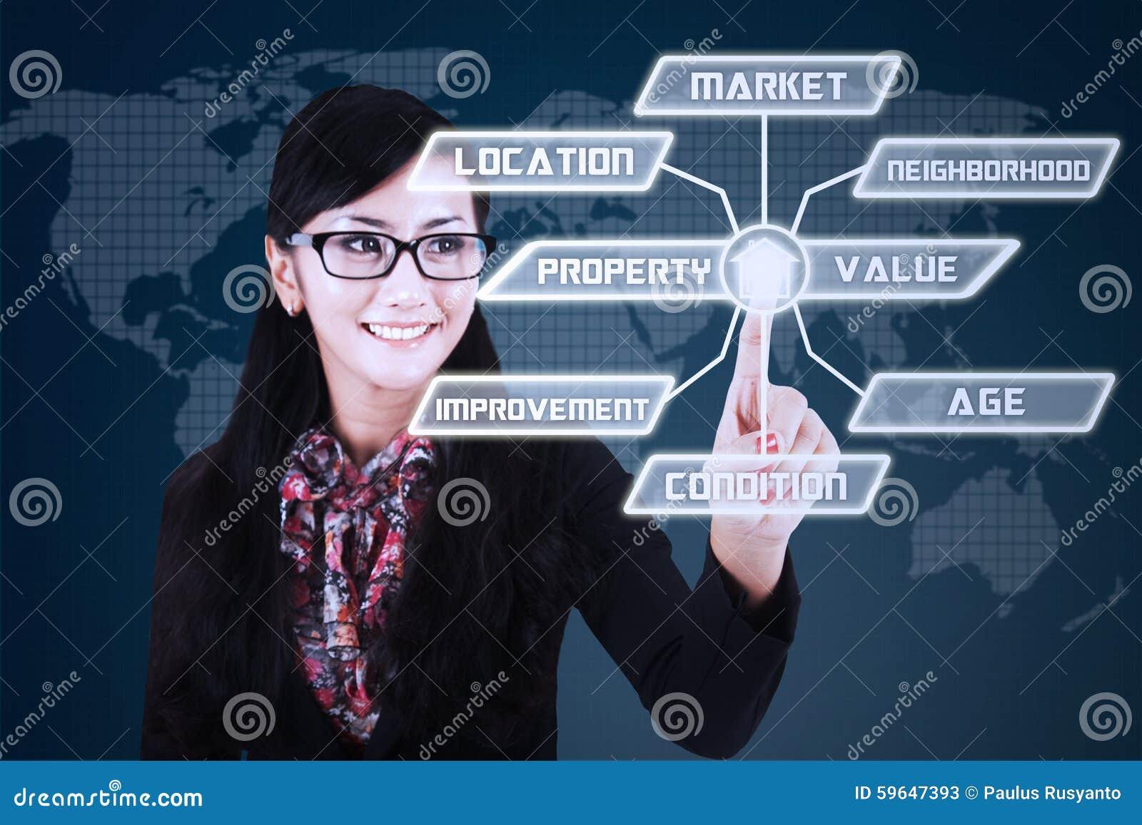 Женский разработчик с схемой стоимости имущества