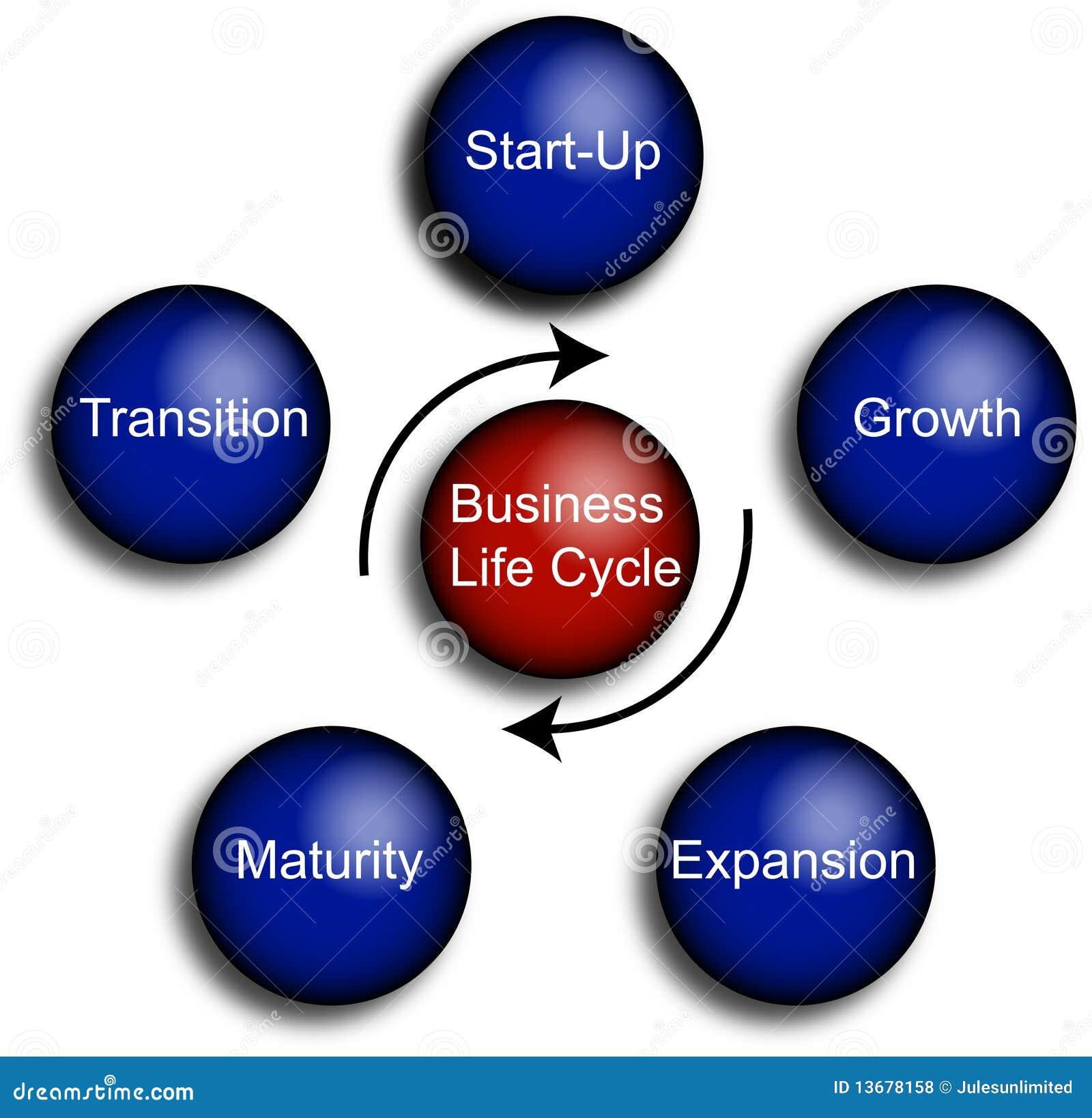 жизнь диаграммы экономического цикла