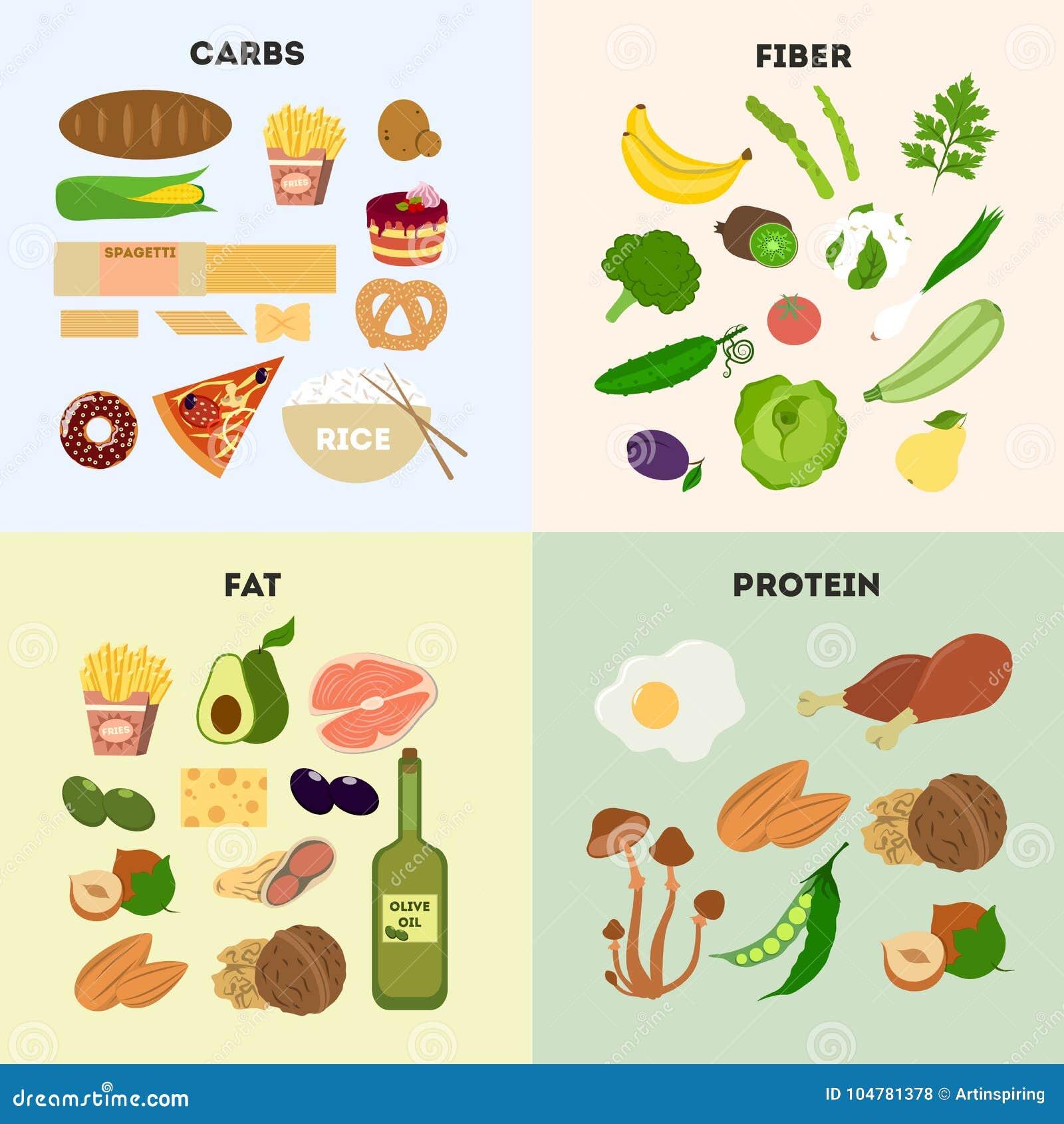 Здоровые группы продуктов