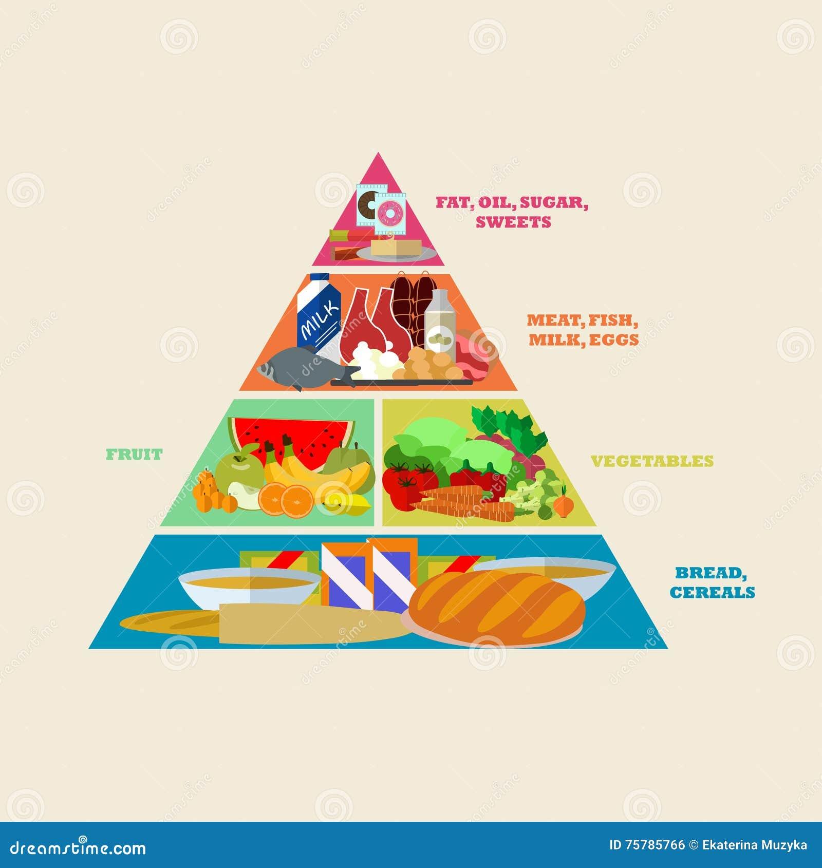 Здоровый плакат вектора пирамиды еды в плоском дизайне стиля Различные группы в составе продукты