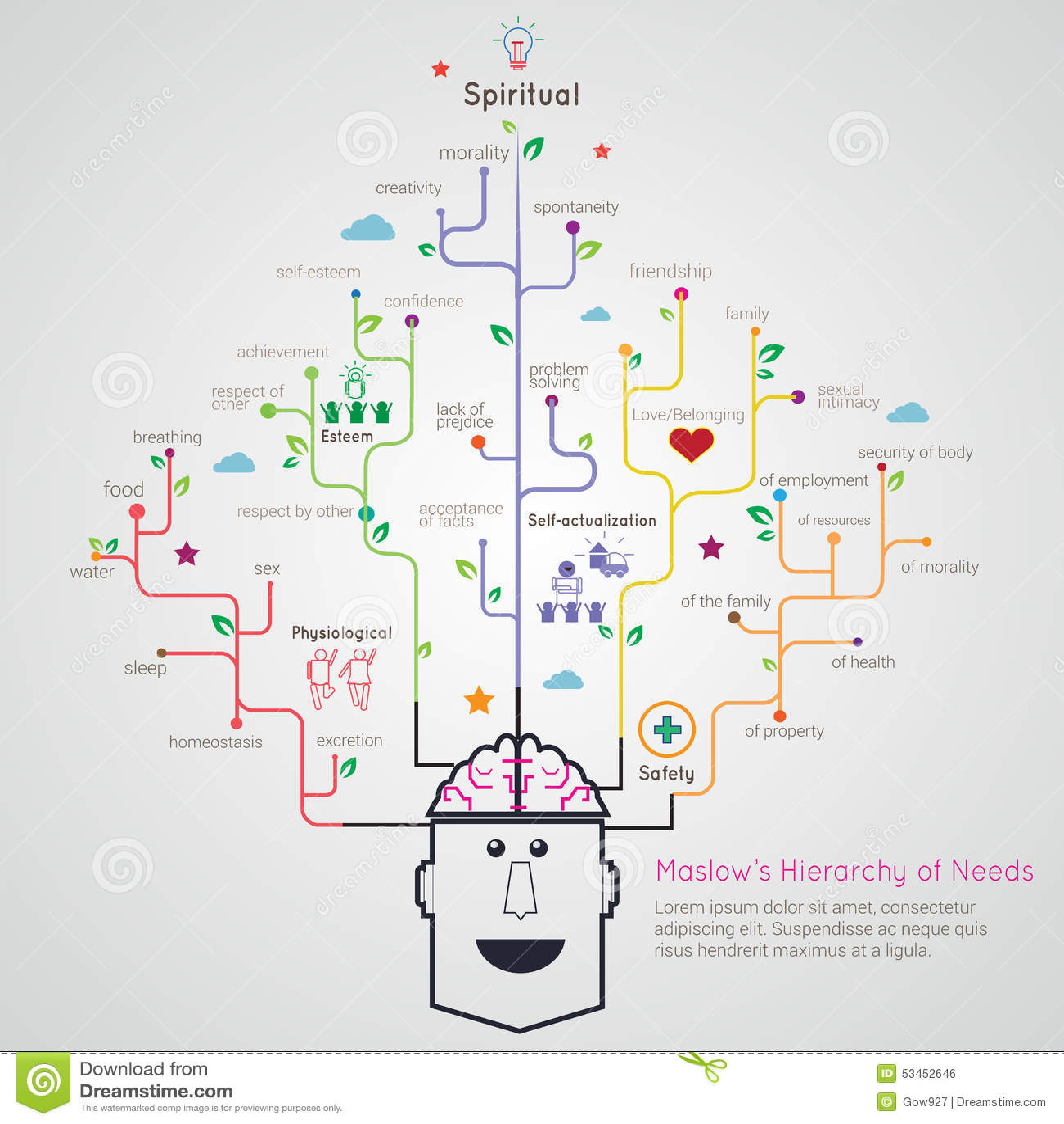 Иерархия Maslow режима корня дерева потребностей плоско линейного infographic