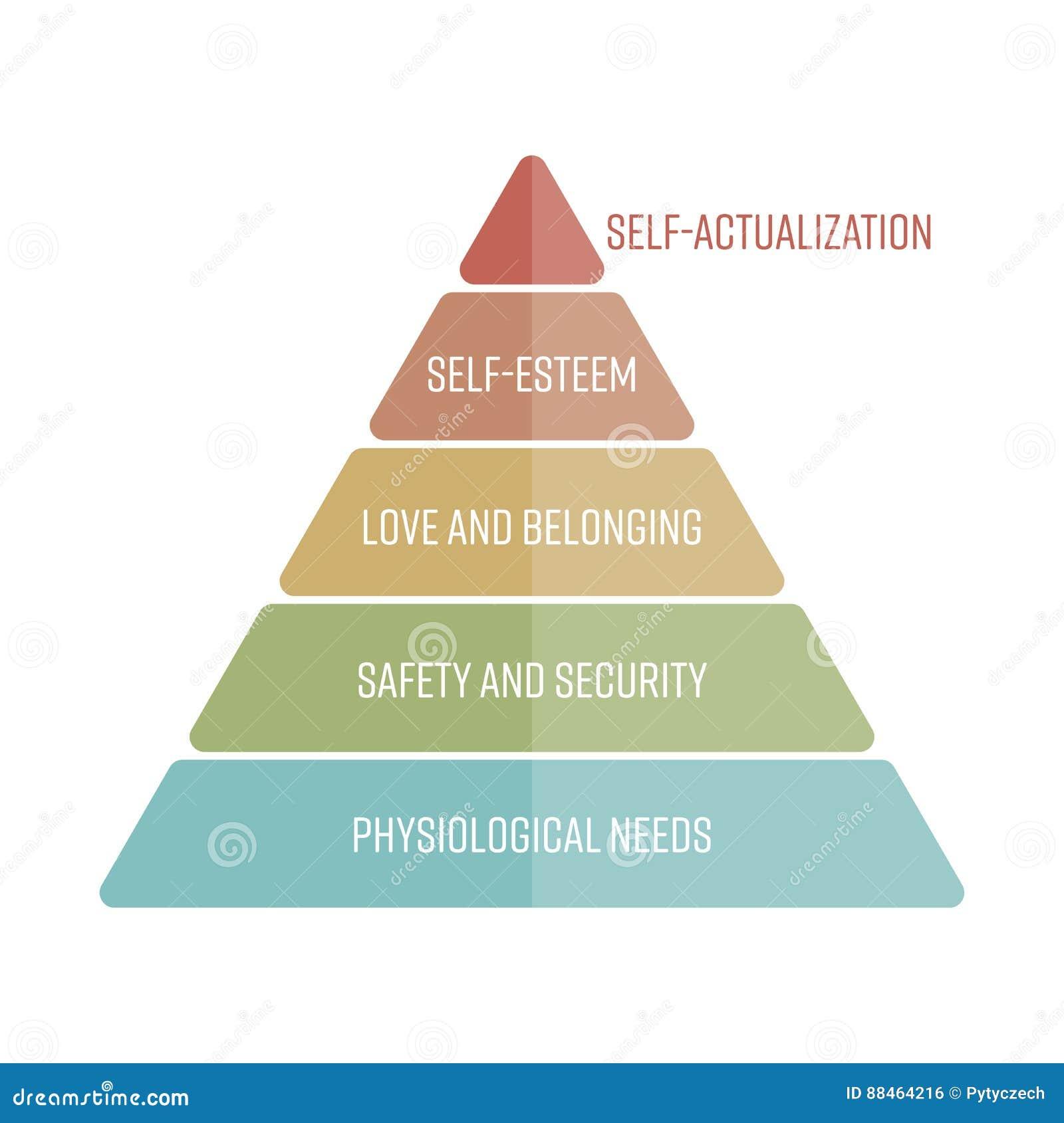 Иерархия Maslows потребностей представленных как пирамида с большинств основными потребностями на дне Простой плоский вектор