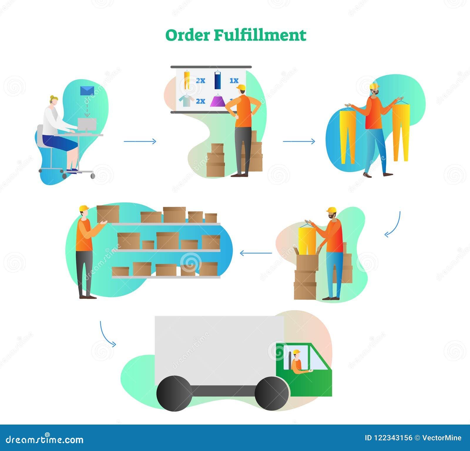 Иллюстрация вектора выполнения заказа Полный процесс цикла от заказа, проверки, схода, собрания к поставке Онлайн поставка