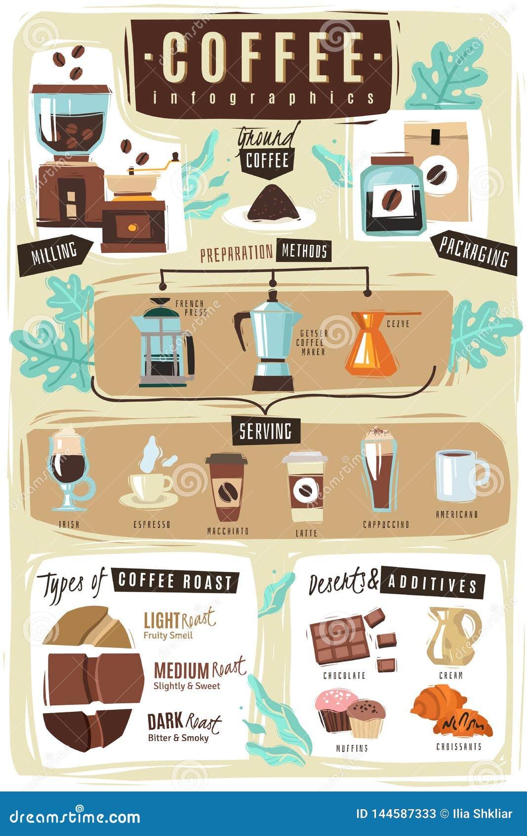 строительных постер кофейная инфографика дворик петербурге всё