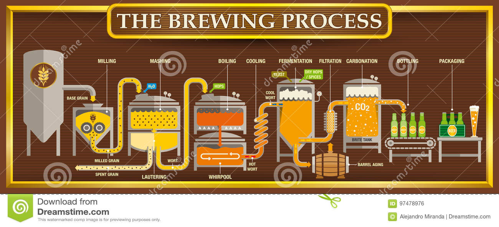 Информаци-график заваривать отростчатый с элементами дизайна пива на коричневой предпосылке с золотой рамкой