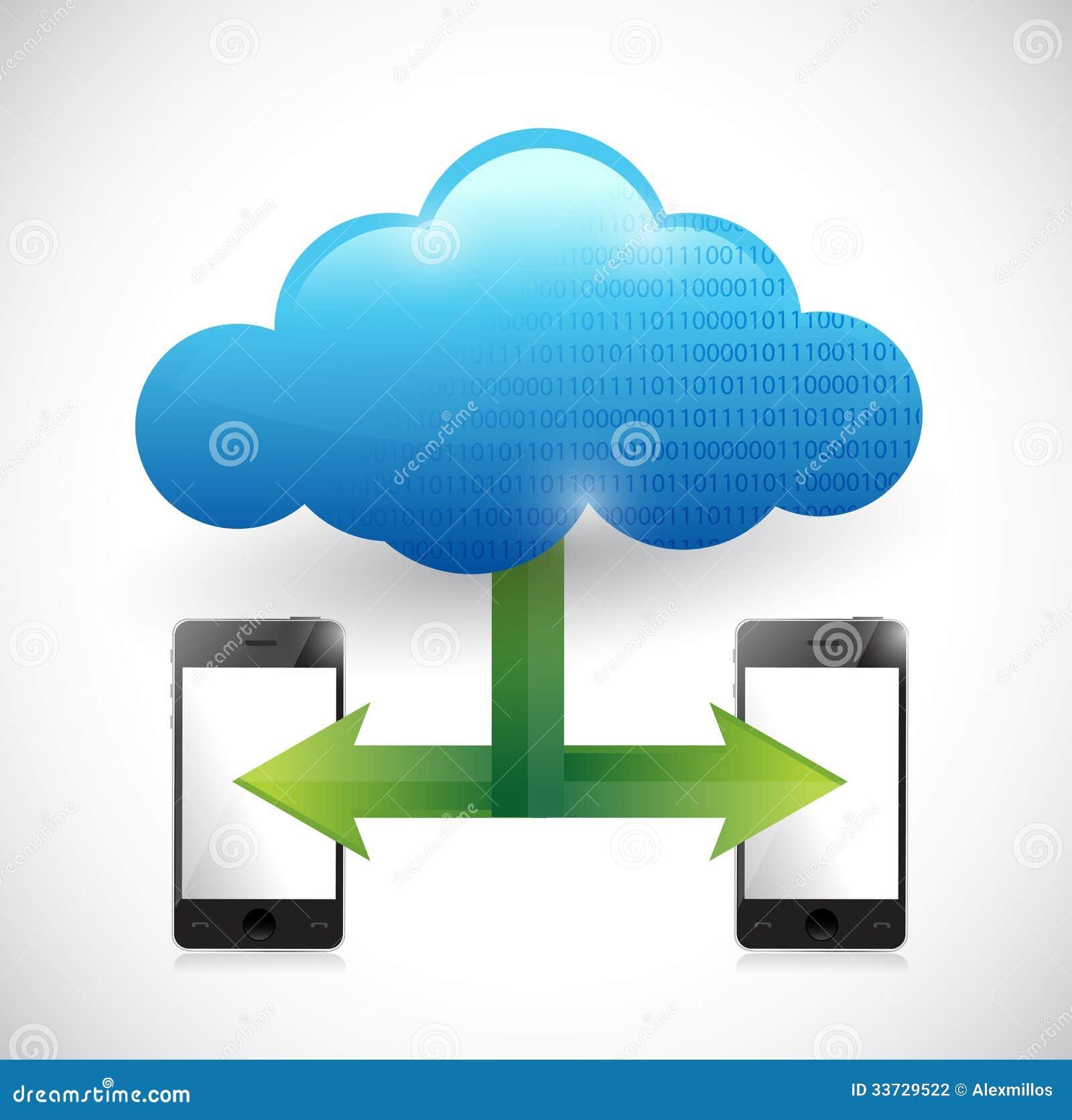 Иллюстрация вычислительной цепи облака телефона