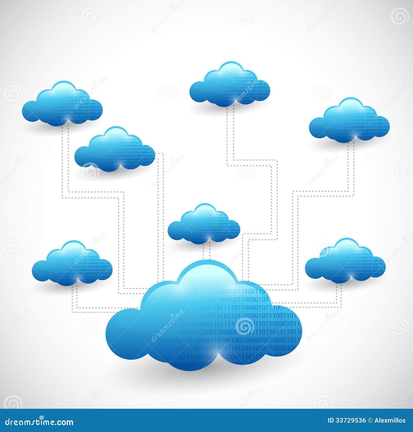 Иллюстрация сетевого графика вычислительной цепи облака