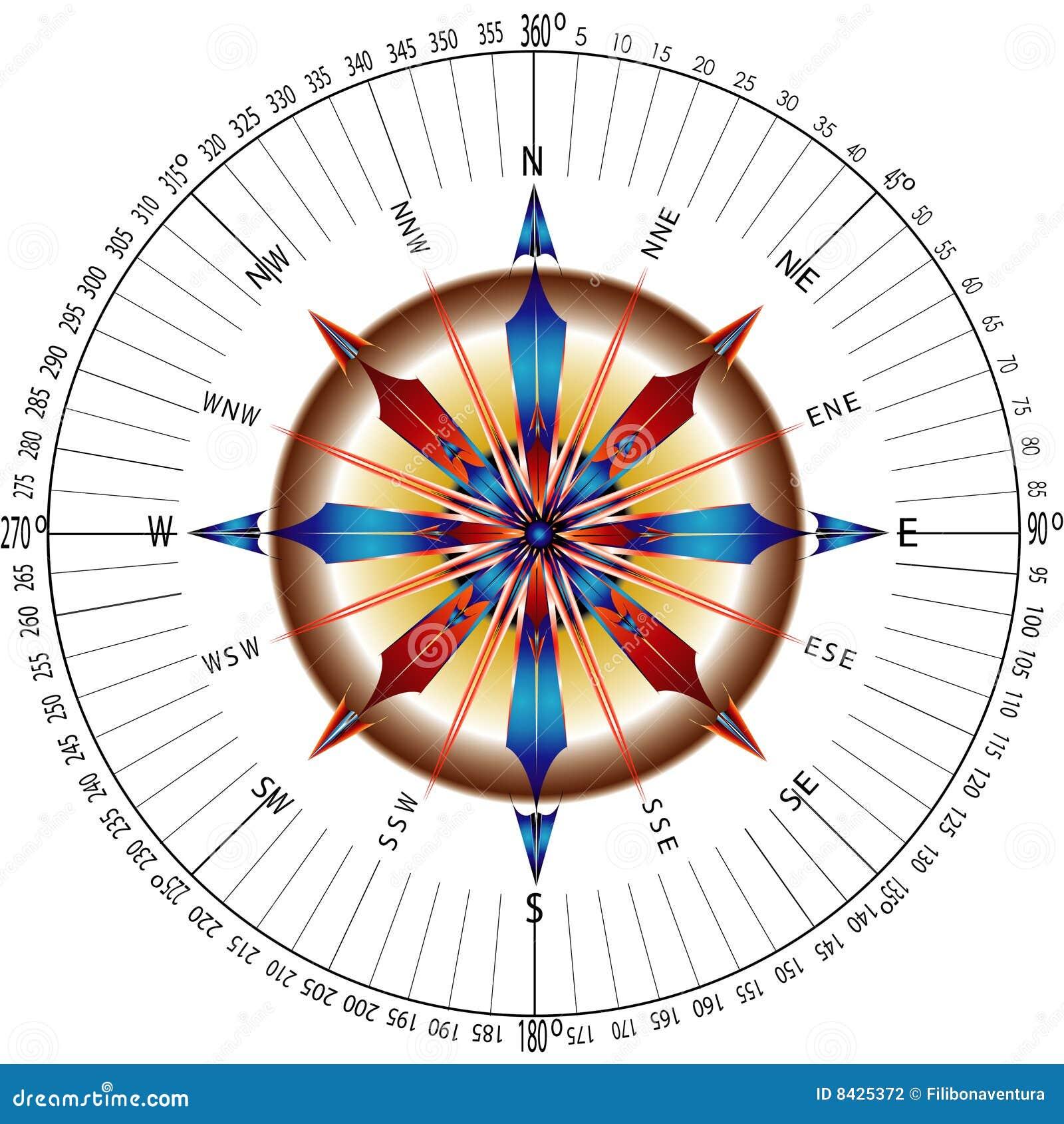 компас типичный