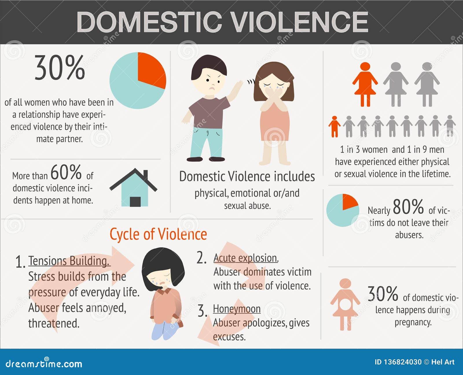 Насилие в семье infographic с данными по образца