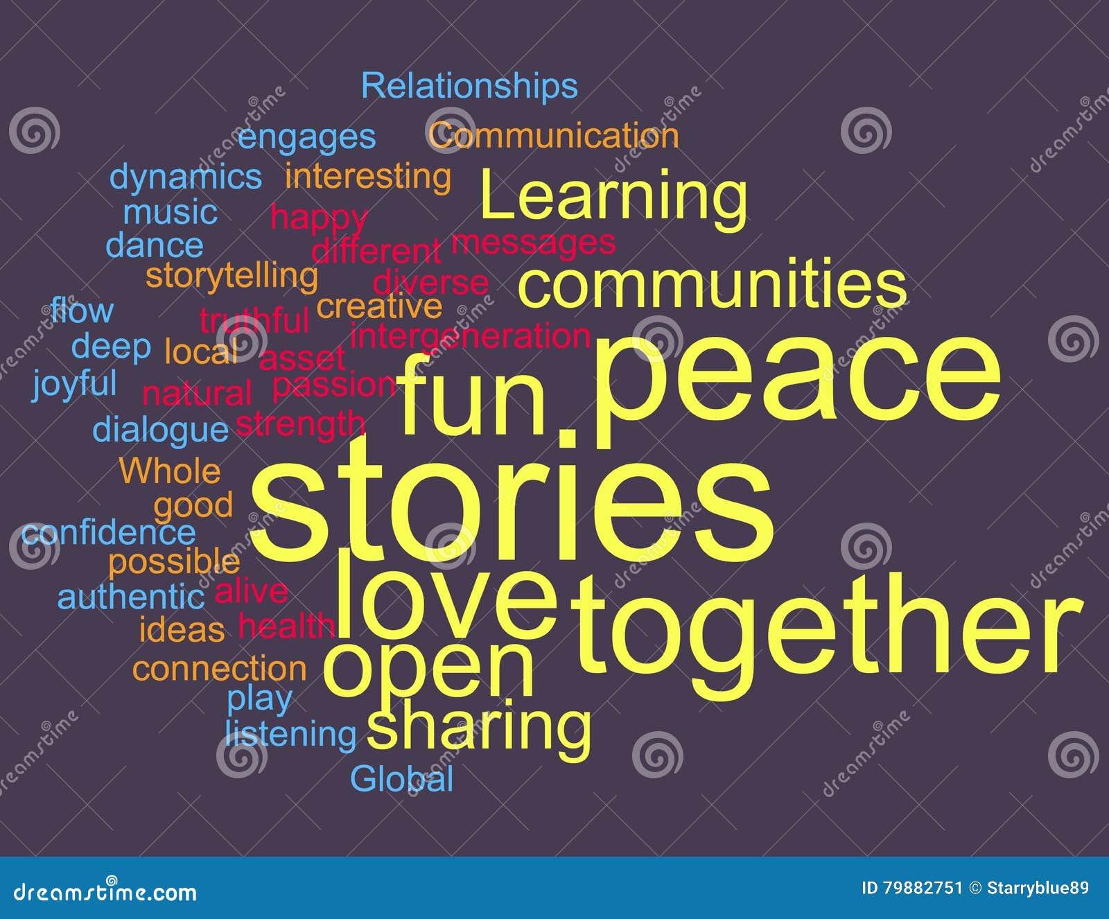 Облако слова рассказа и общины