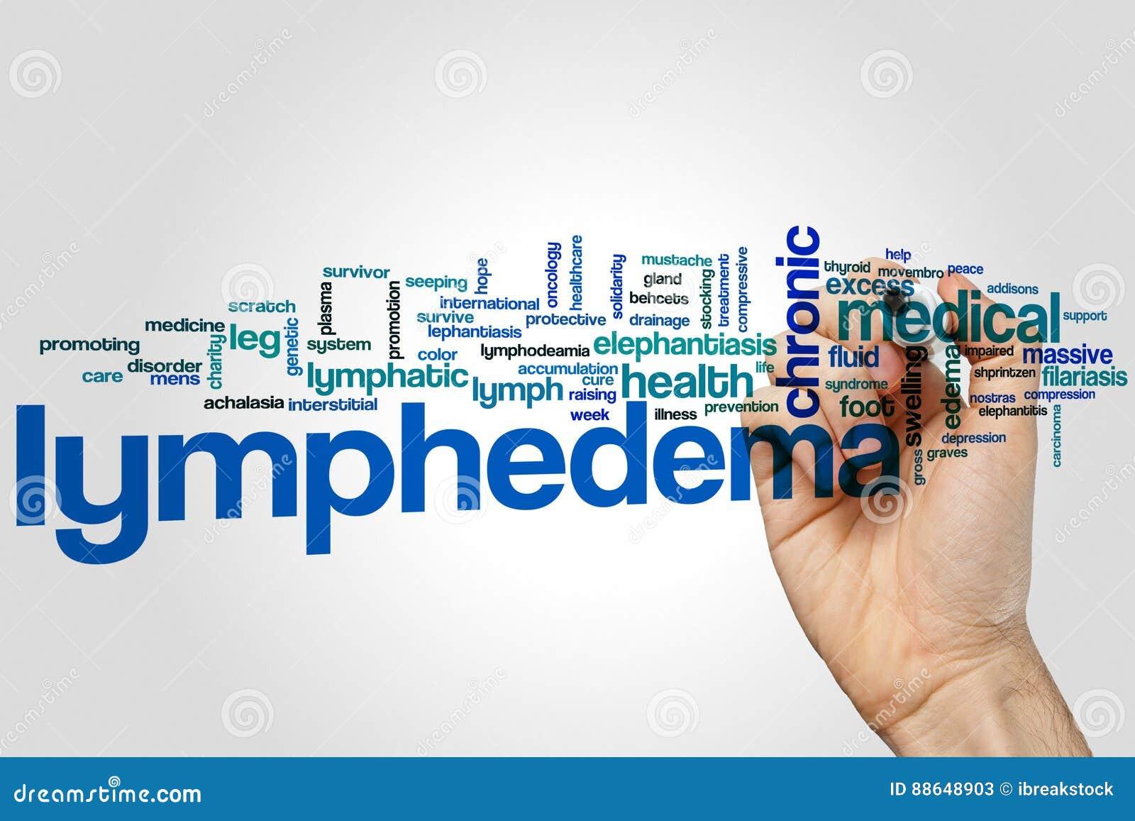Облако слова Lymphedema