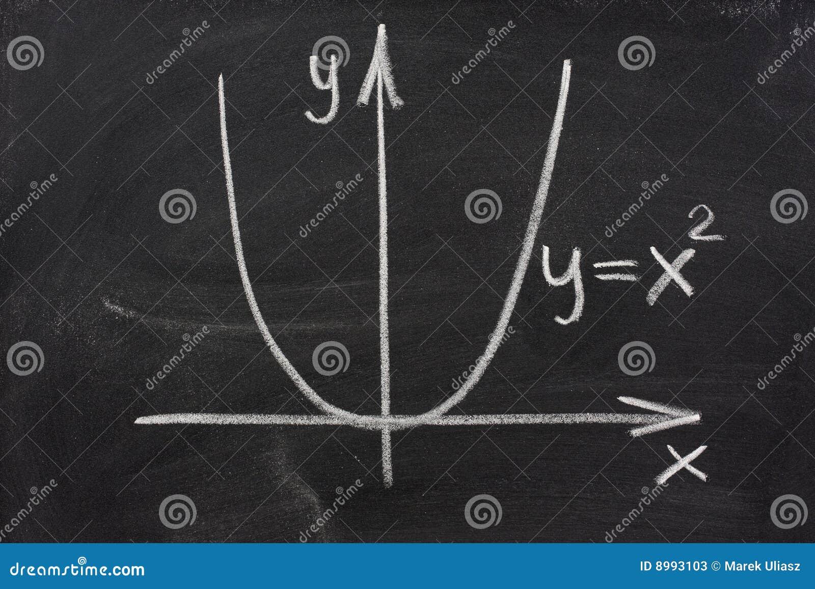 парабола диаграммы классн классного