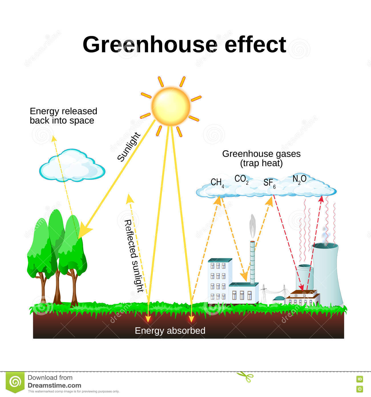 global warming and green house effect Different greenhouse gases have very different heat-trapping abilities some of them can even trap more heat than co 2  a molecule of methane produces more than 20 times the warming of a molecule.