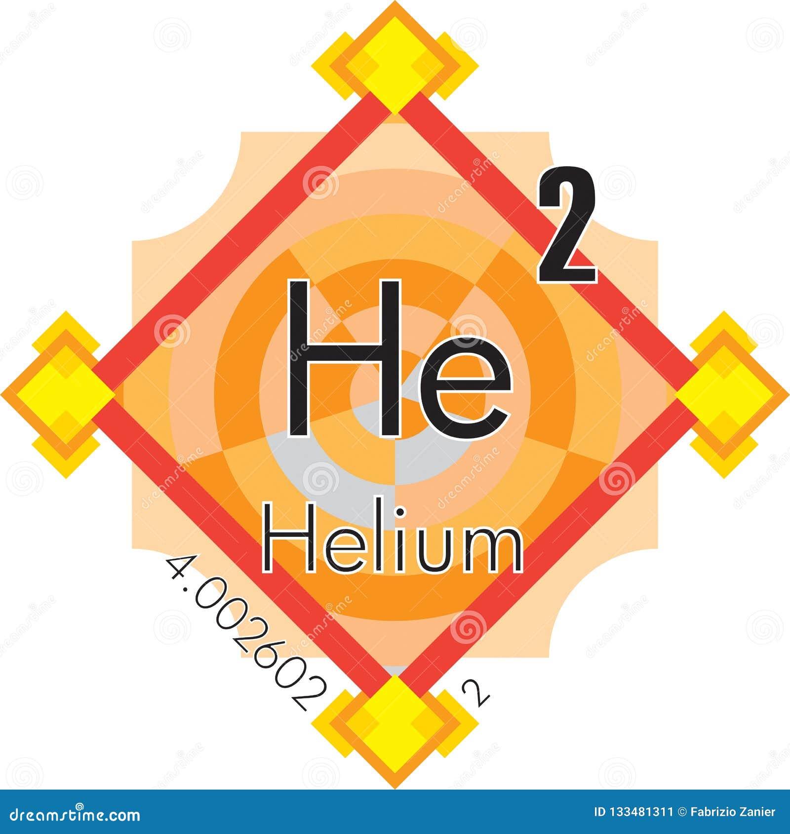 периодическая таблица гелия формы элементов