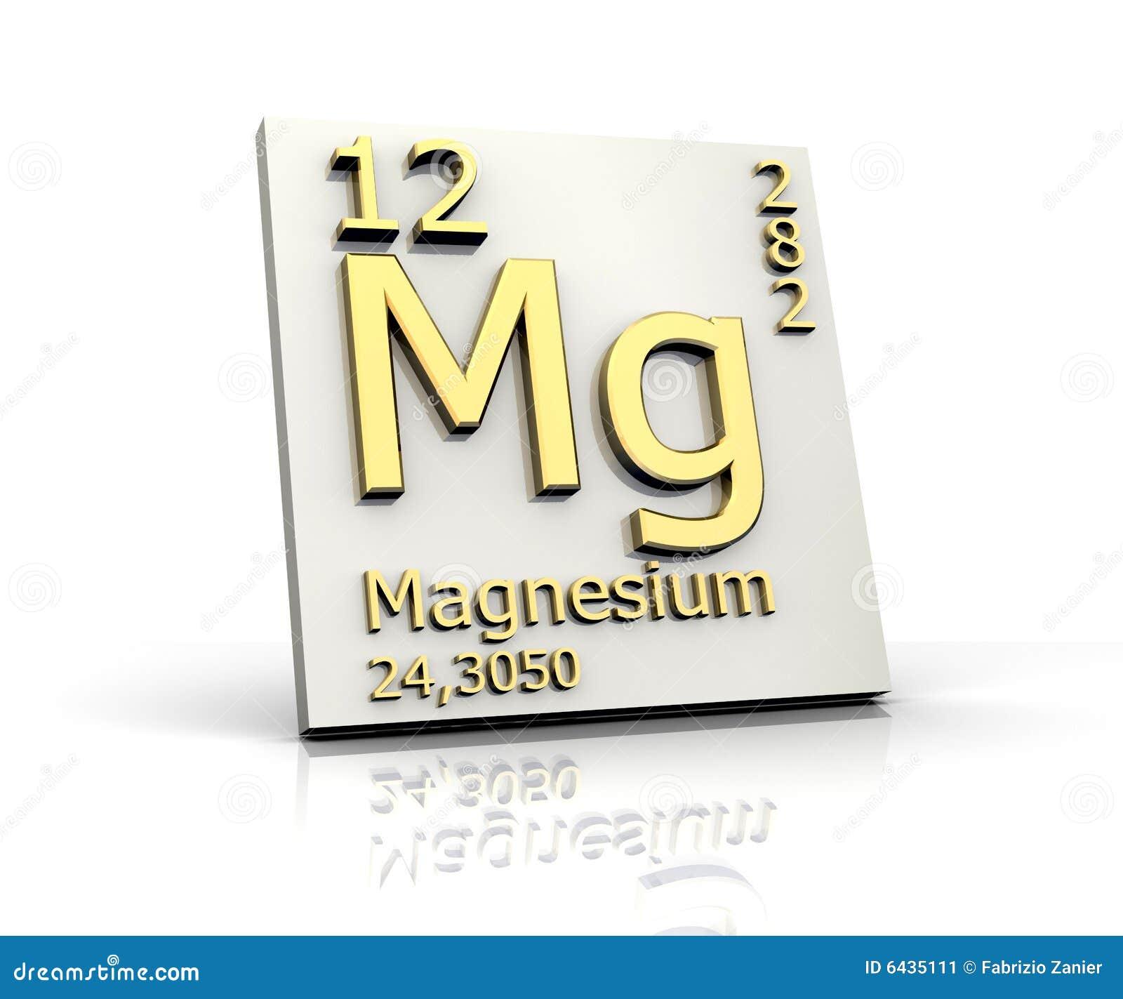 периодическая таблица магния формы элементов