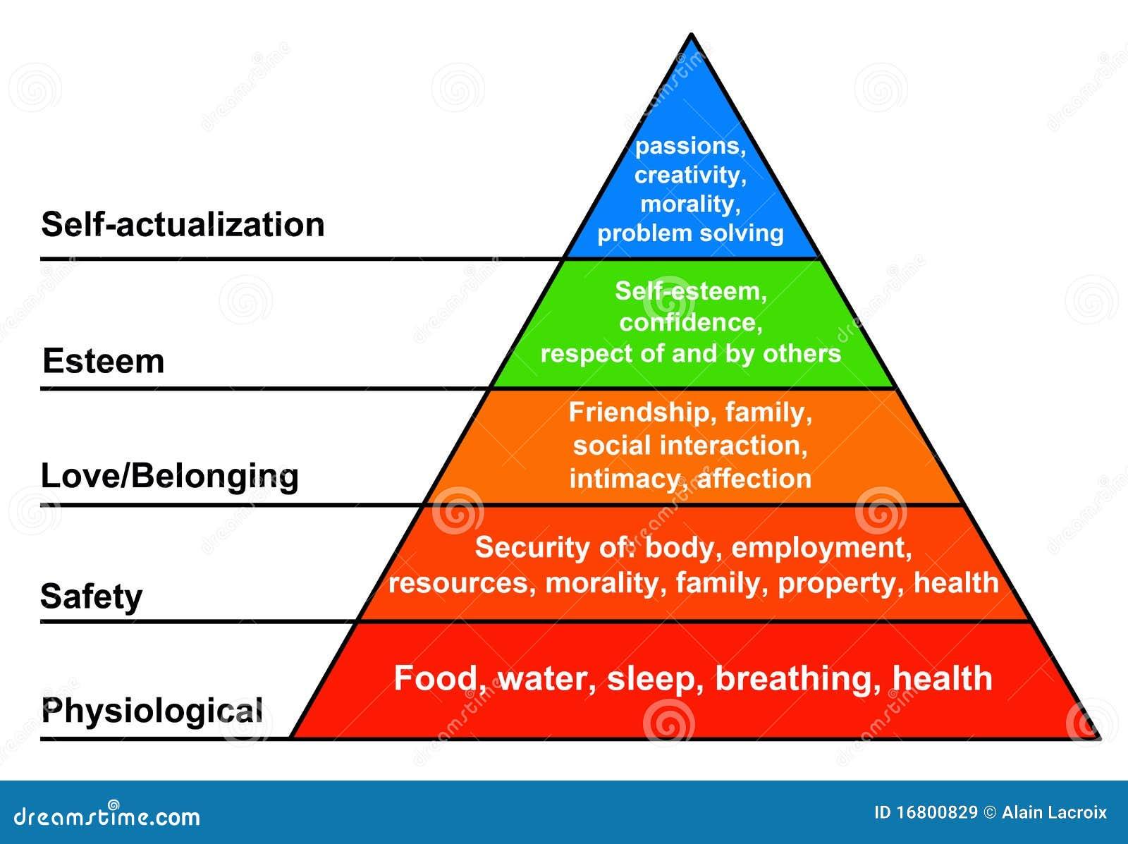 потребности иерархии