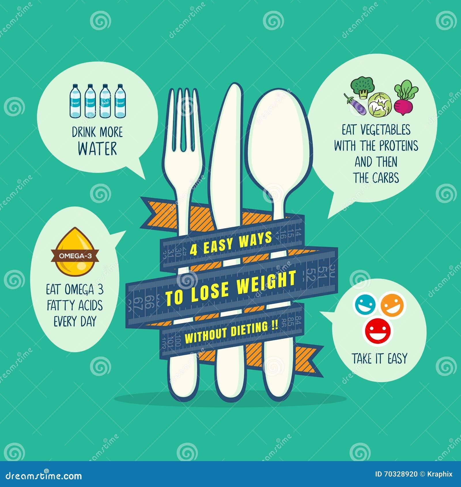 Подсказки для проигрышной иллюстрации концепции веса