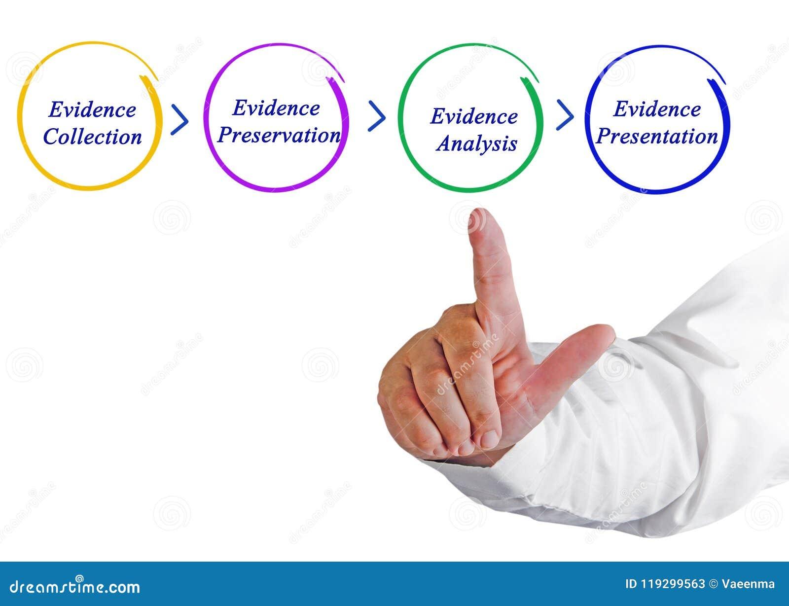 Процесс обрабатывать доказательства