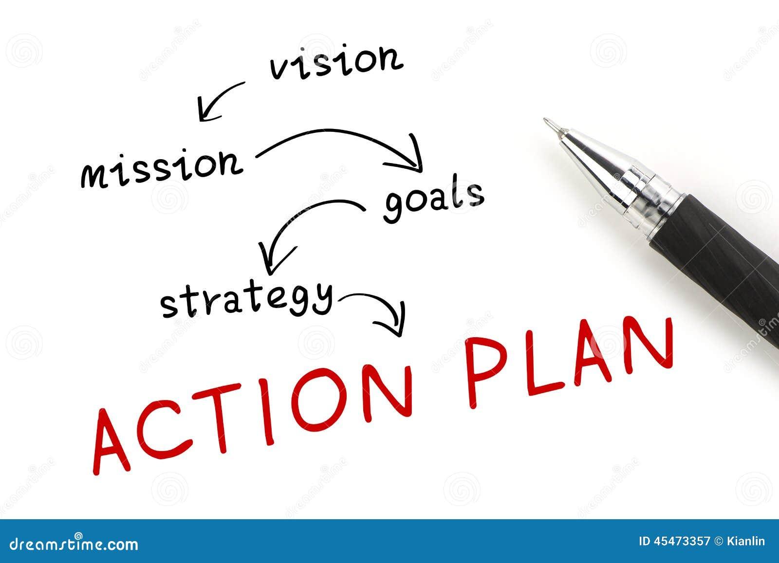 План действия