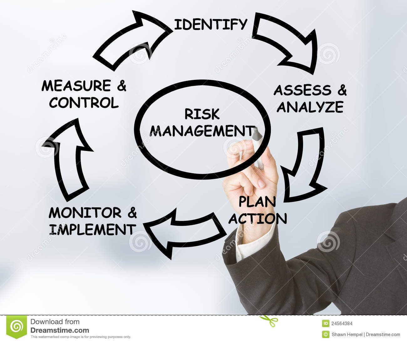 launching a high risk business All projects have risks if a potential risk of the project is not identified early, then the project will be at a high risk to complete as per schedule, within budget and to meet the expected quality one of the current difficulties faced by a new project manager today is not having a sample or.
