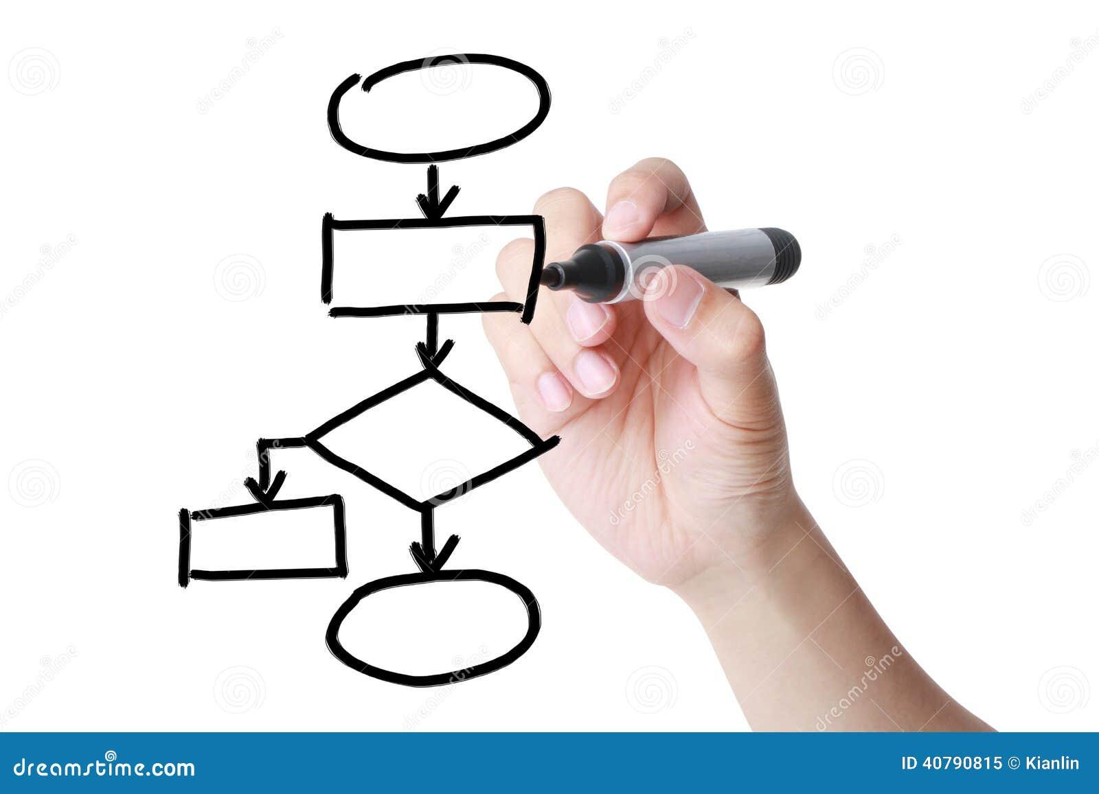 Рисовать схему технологического процесса