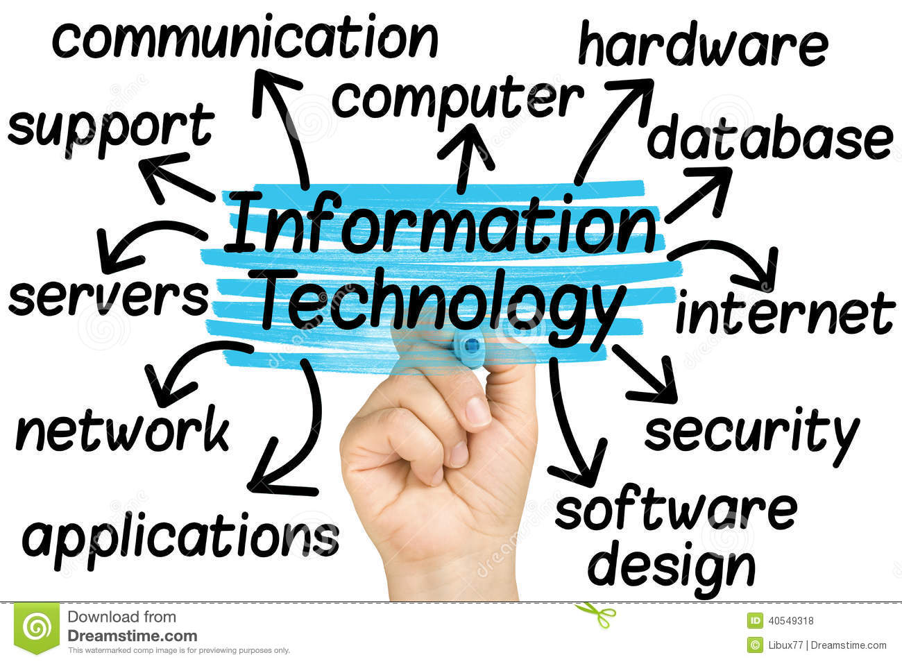 an analysis of the internet and information communication technology By definition the internet how did it come to be this technology that the ability of tcp/ip to work over virtually any pre-existing communication.