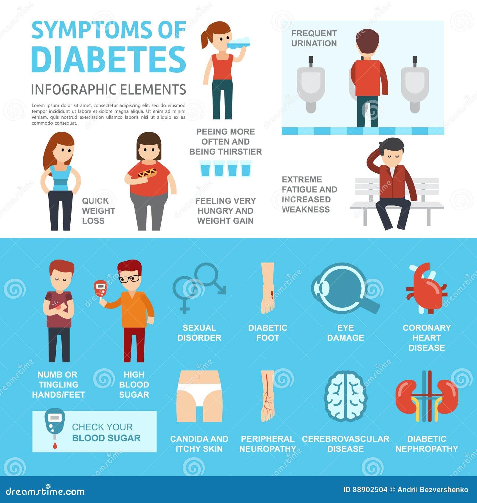 Симптомы диабета и элементы infographics усложнений Дизайн иллюстрации вектора плоский