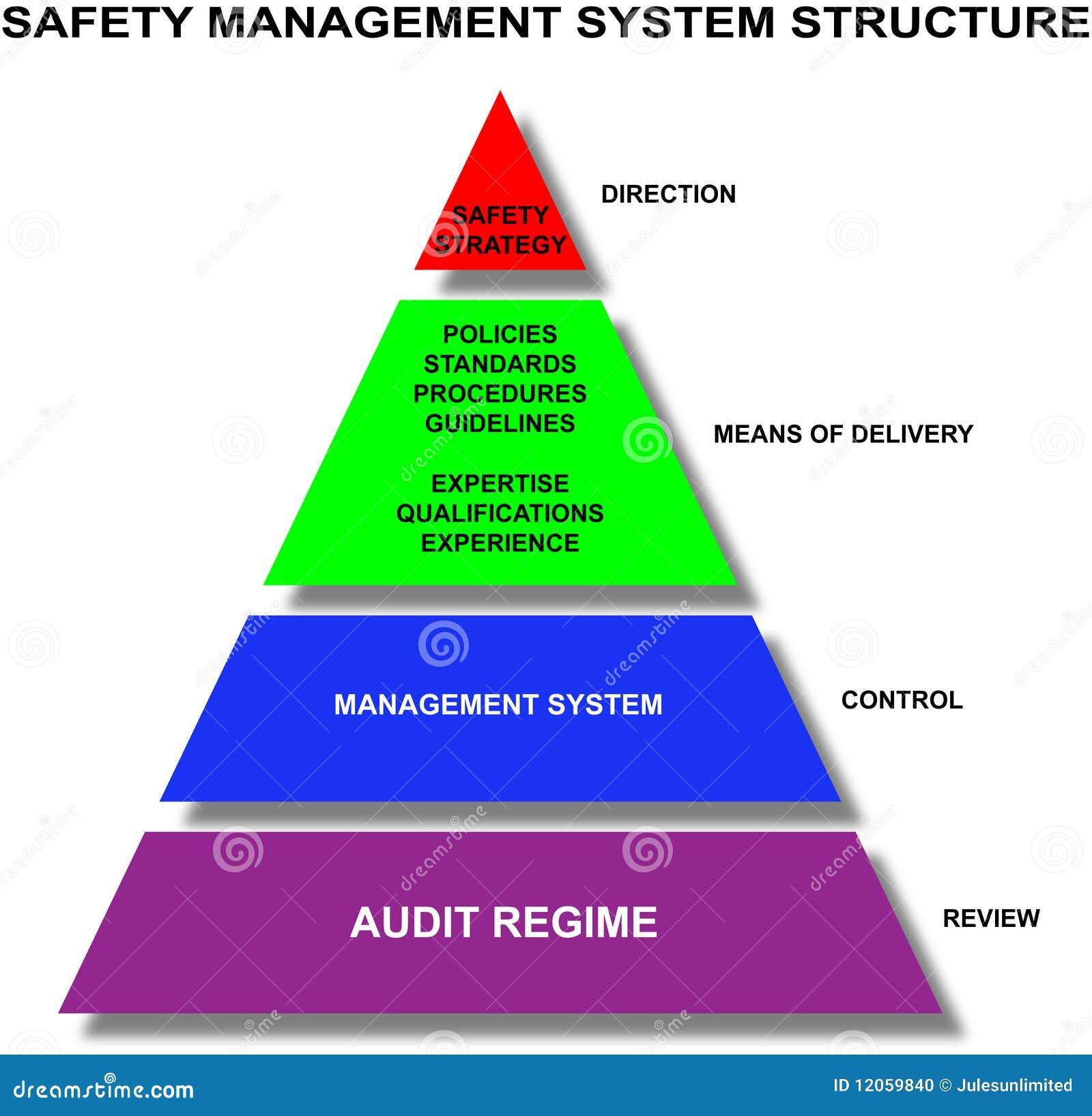 система структуры безопасности управления