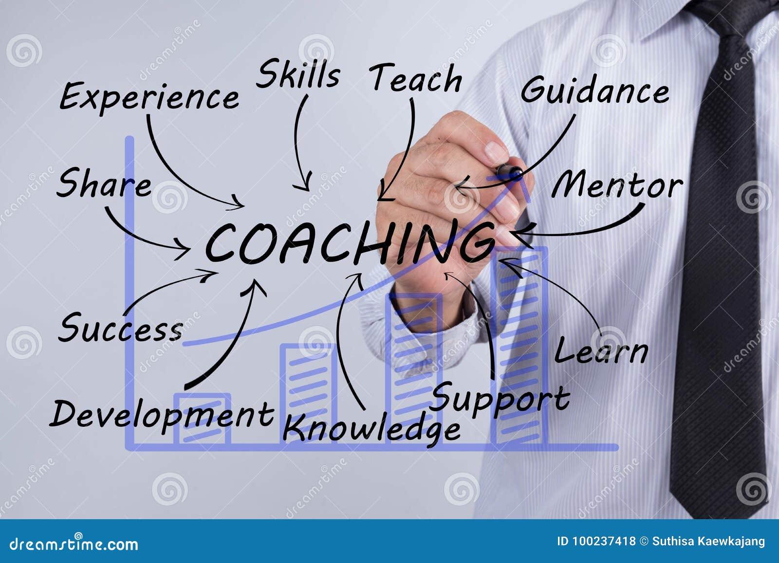Слово притяжки бизнесмена тренируя, планирование тренировки уча тренера