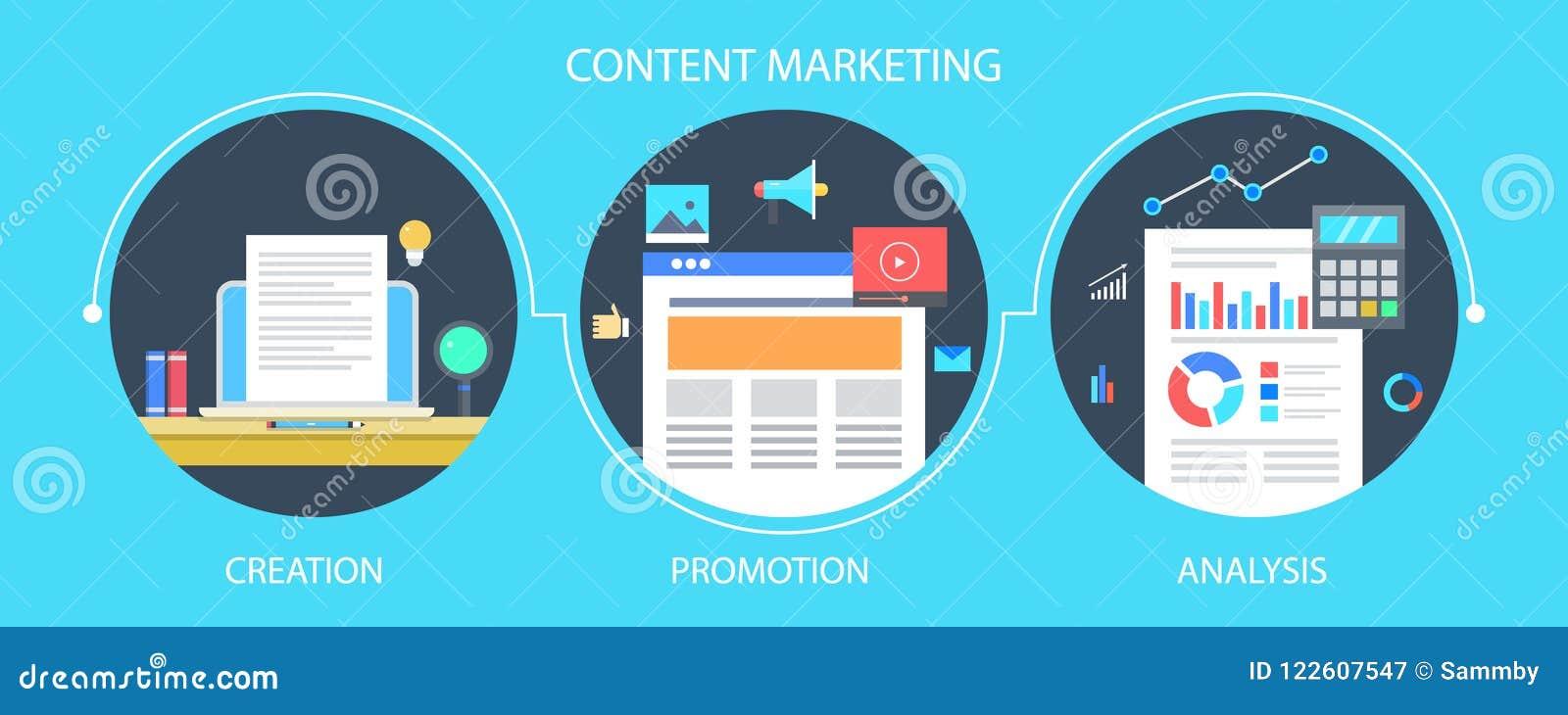 Содержимый процесс маркетинга - содержимые сочинительство, маркетинг и продвижение, аналитик и концепция измерения Плоское знамя